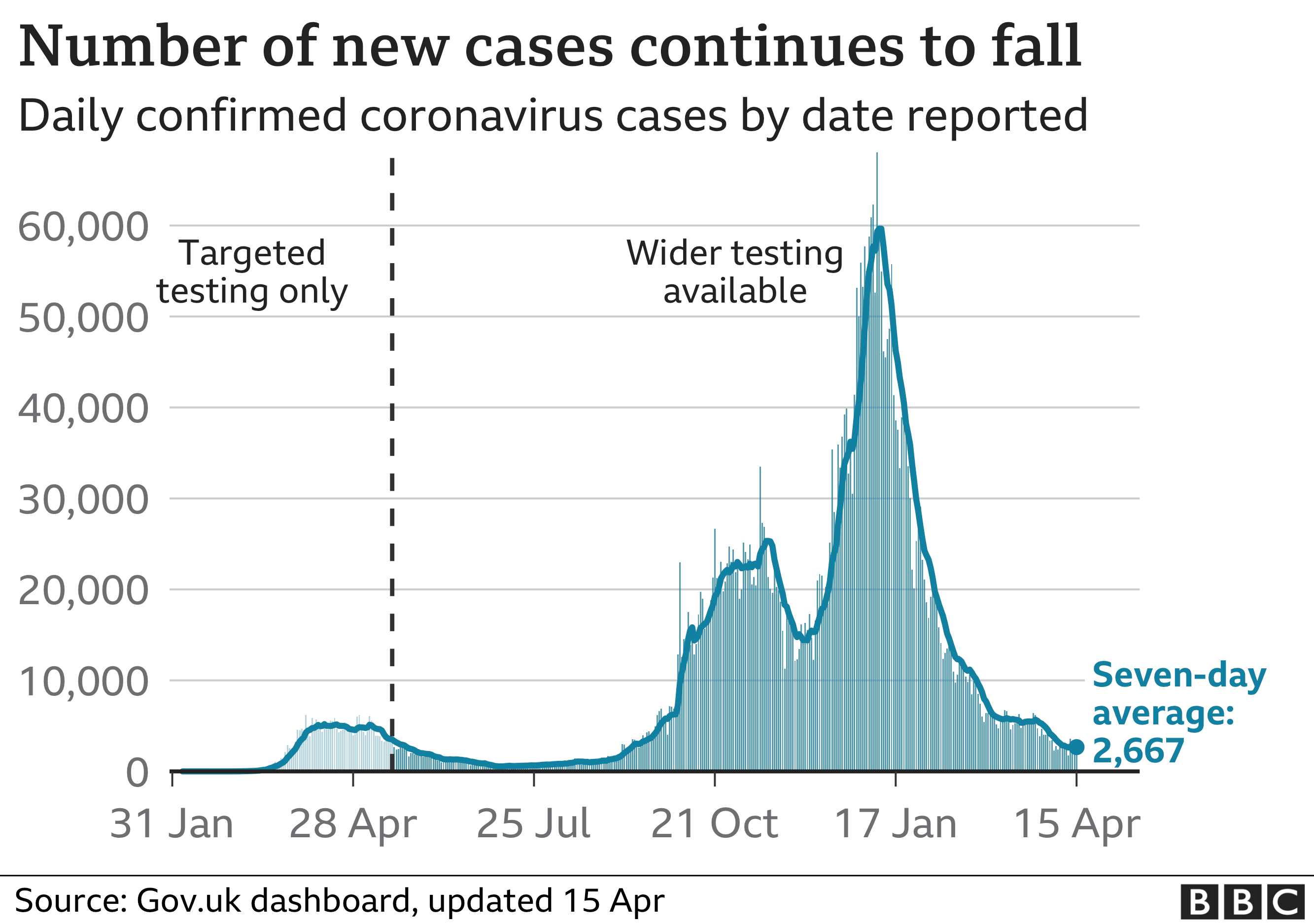Chart shows daily cases continuing to fall