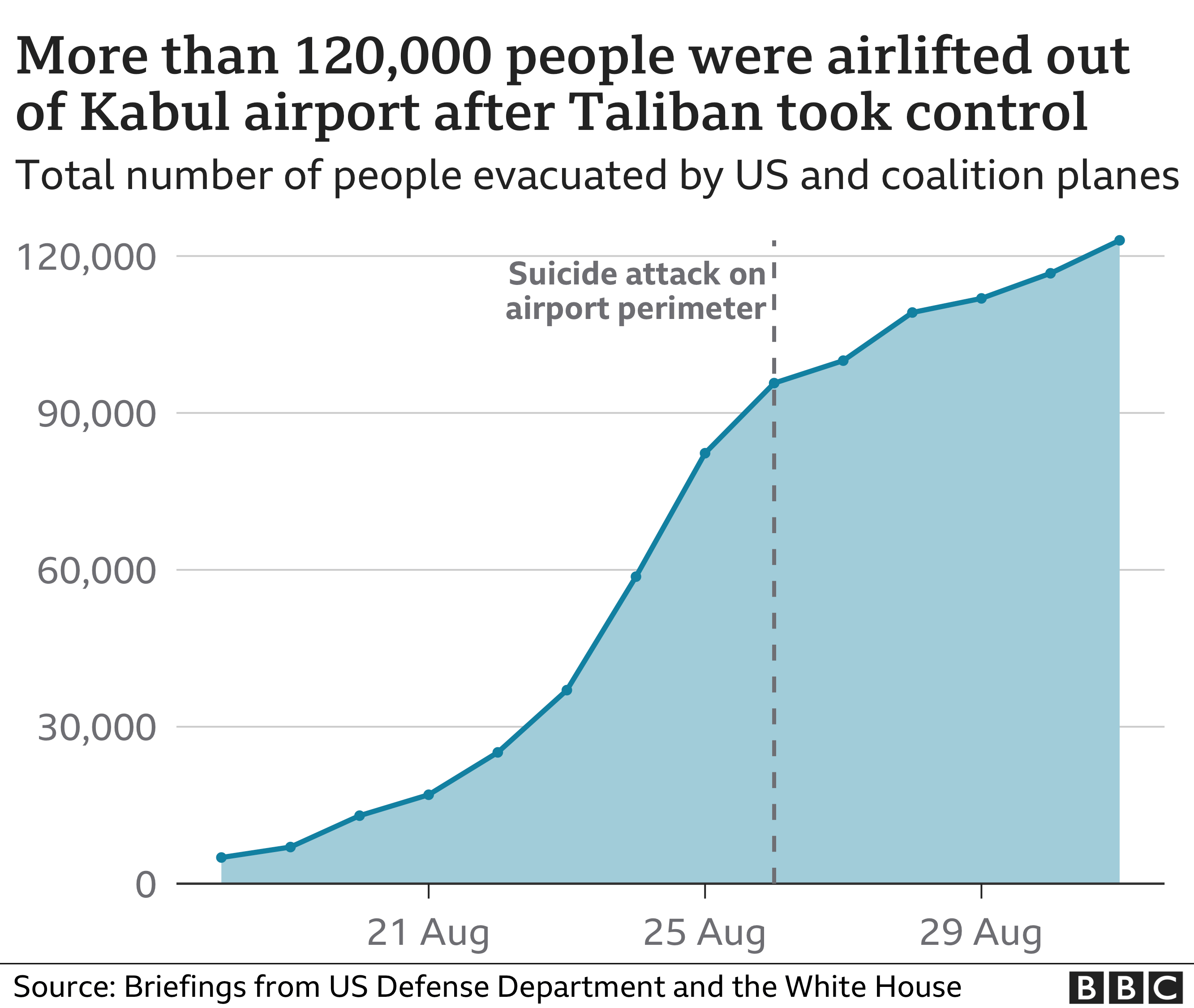 Evacuations since Taliban takeover