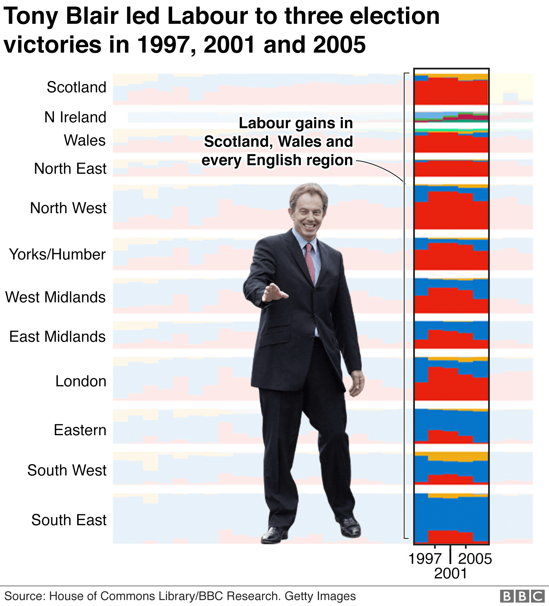 Chart showing general elections won by Tony Blair
