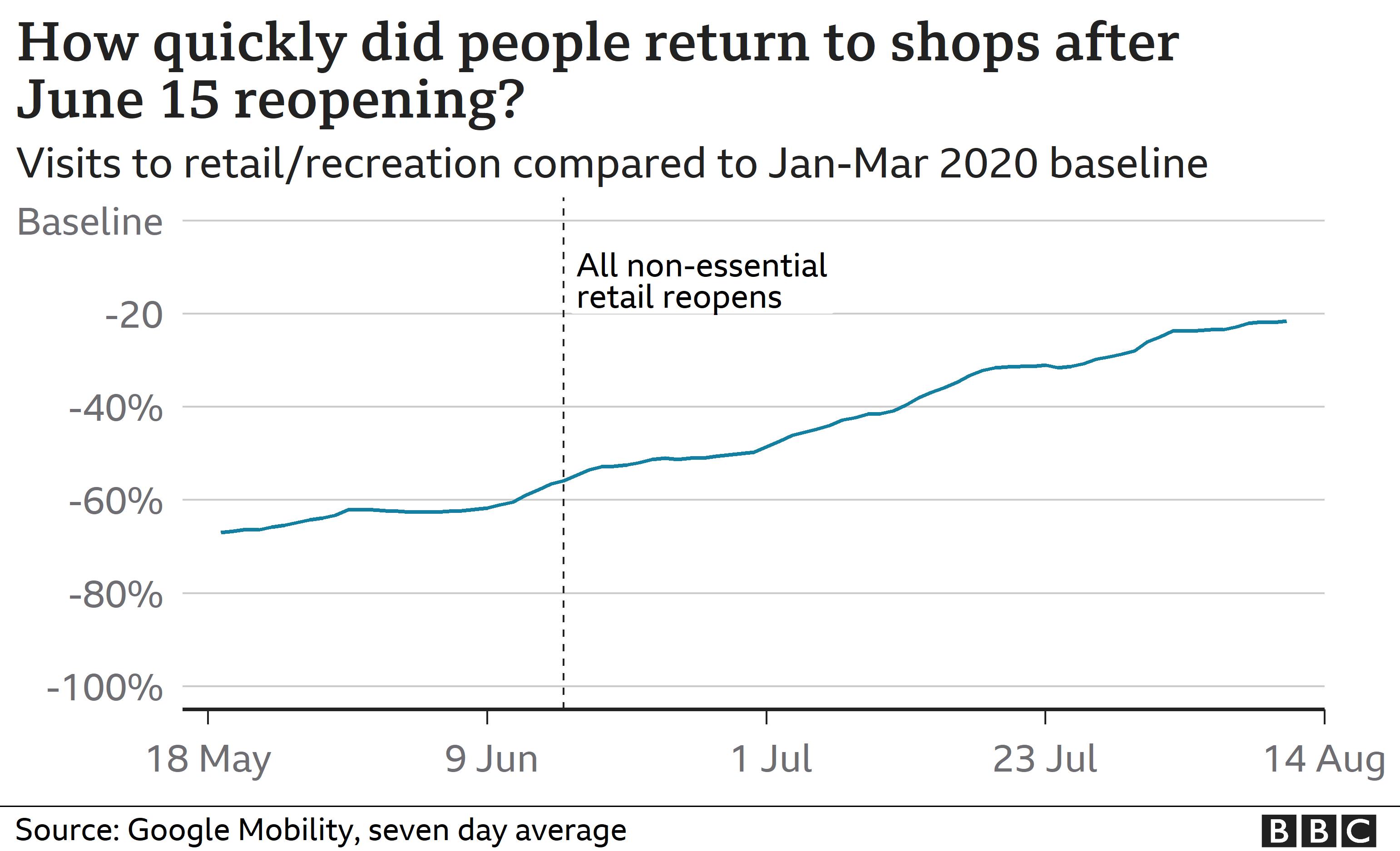 Chart showing shops