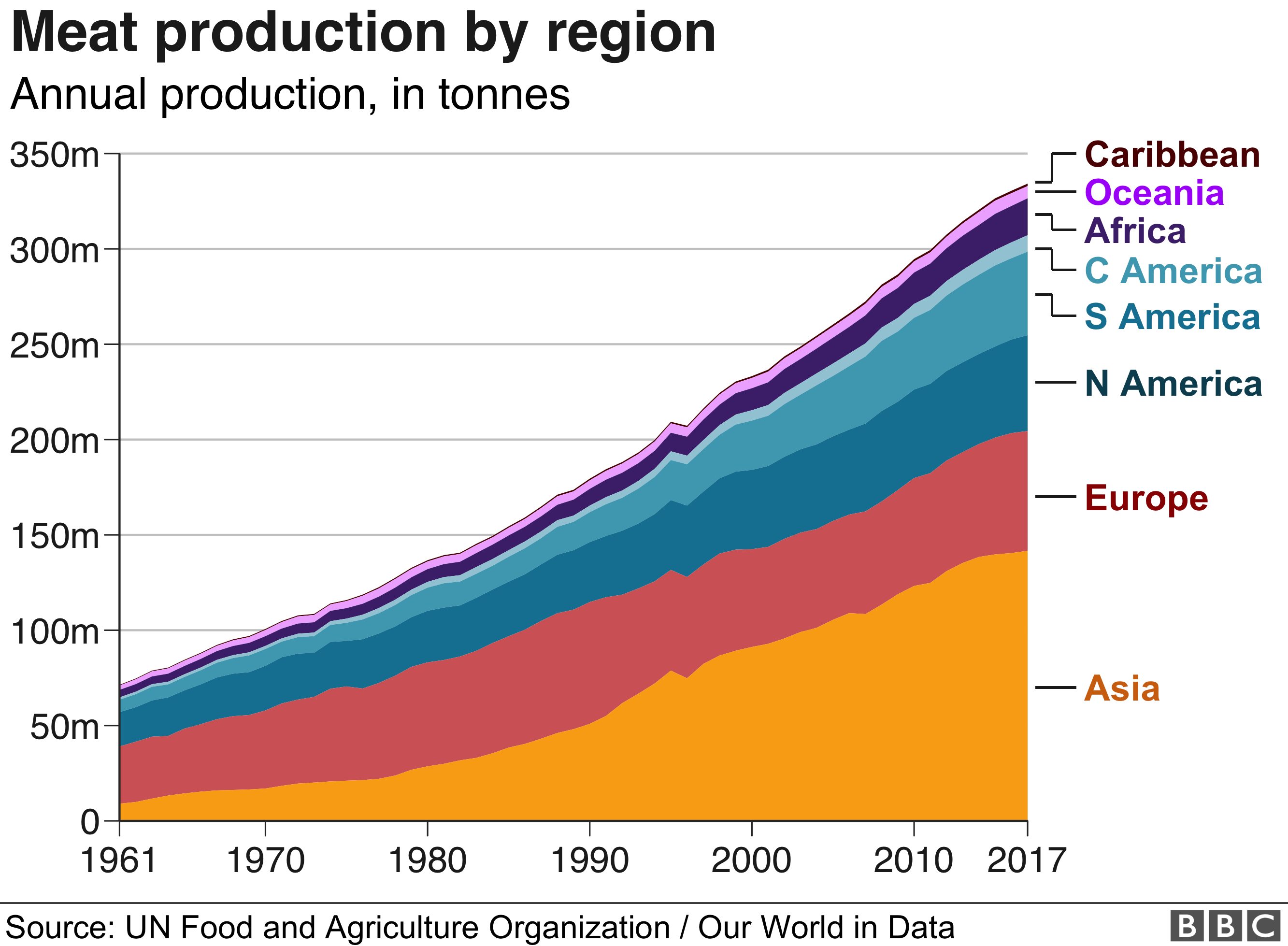 Meat production by region