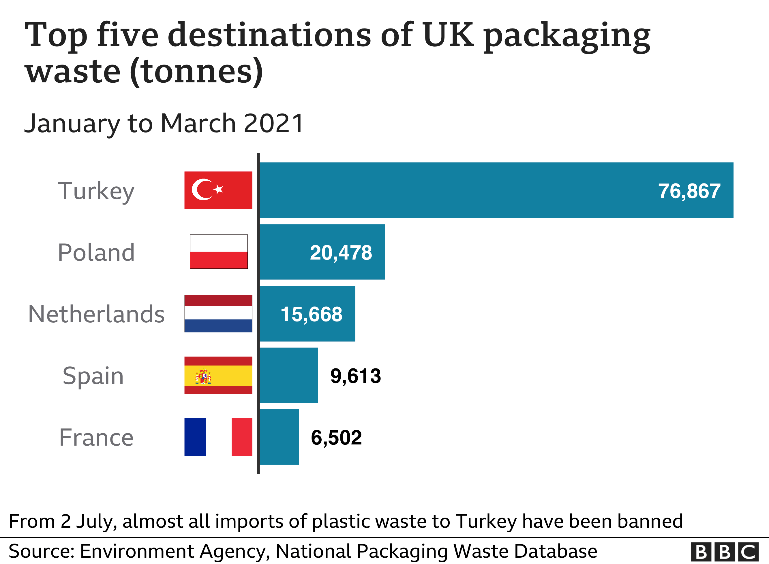 Cinco principais destinos de resíduos de embalagens no Reino Unido (toneladas)