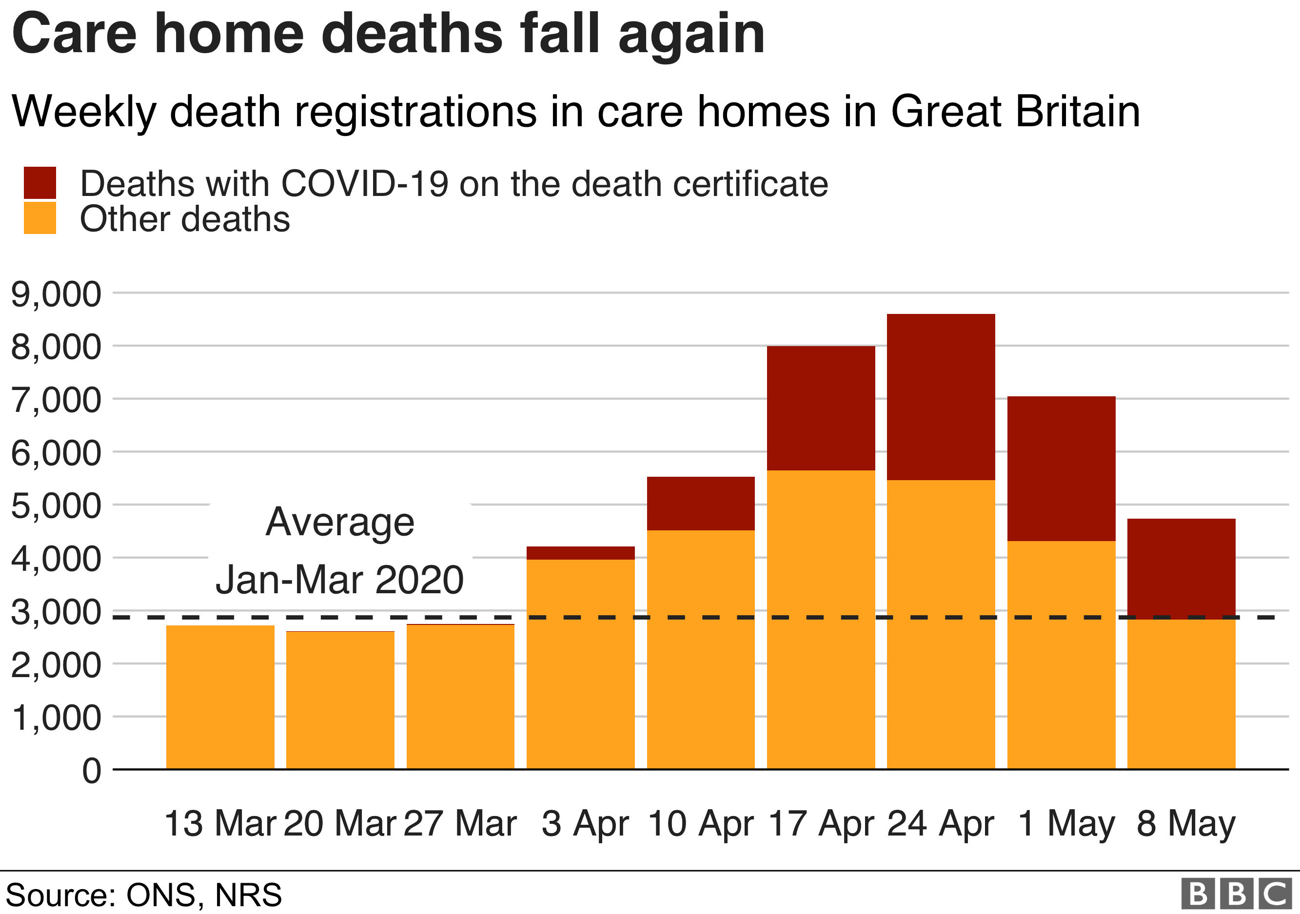 care home deaths chart
