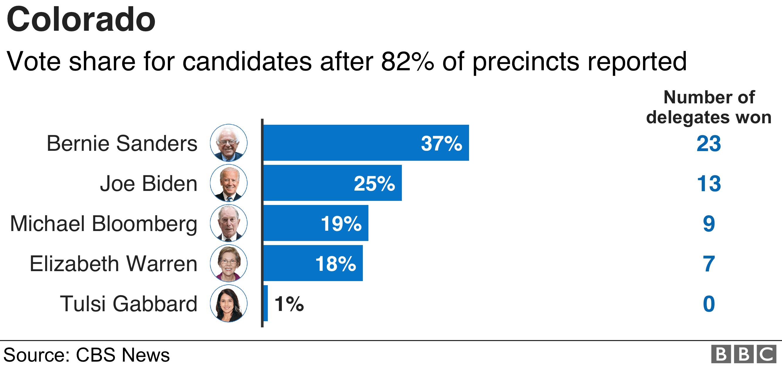 Colorado results