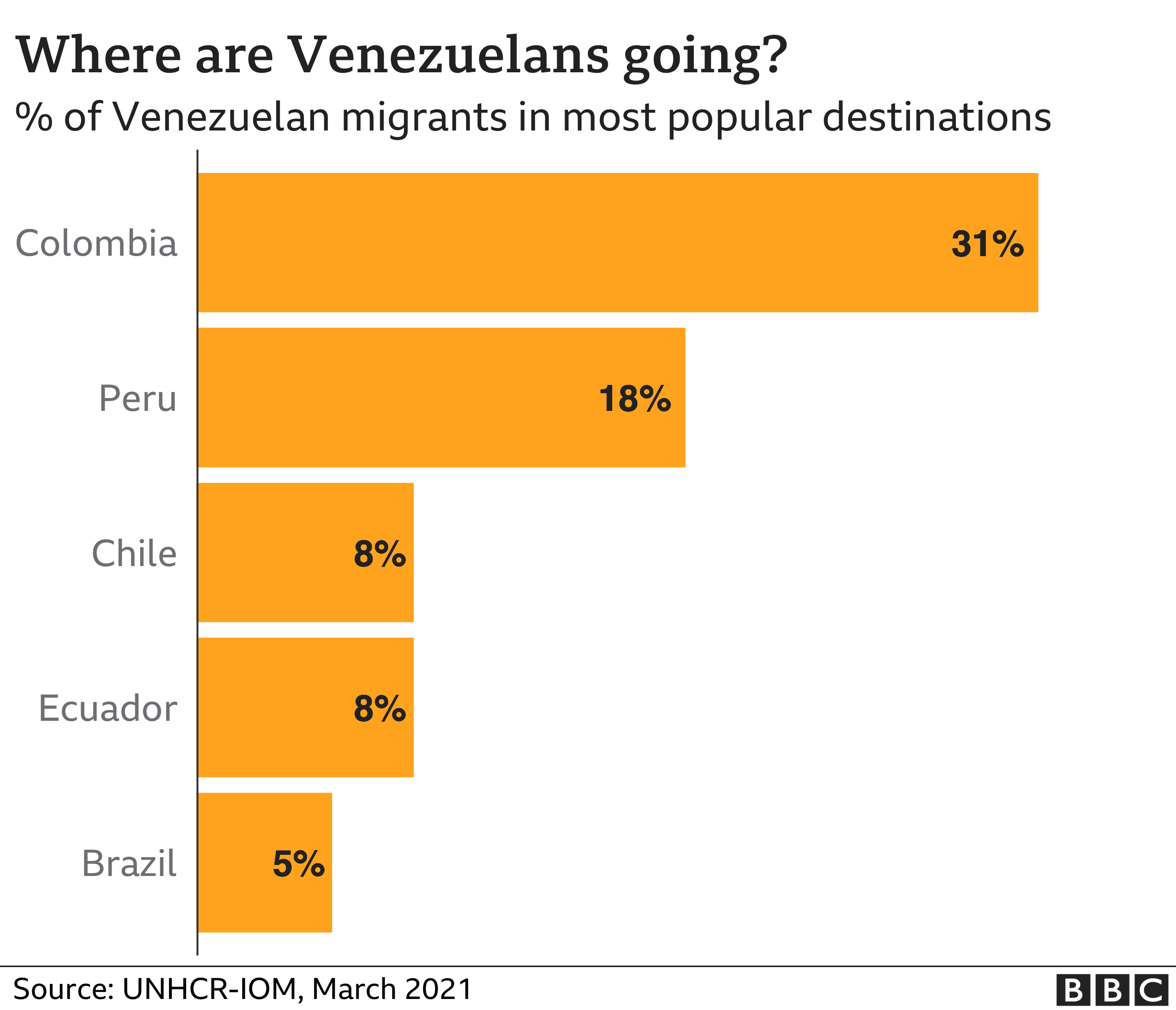 Chart showing where Venezuelans are emigrating to