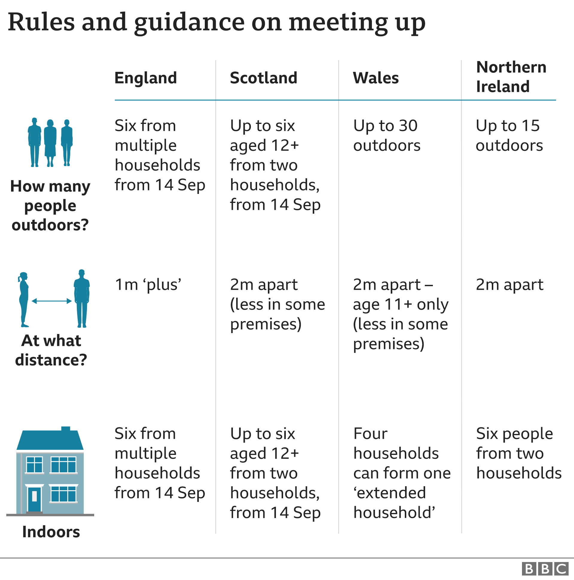 Chart showing the different rules in different parts of the UK