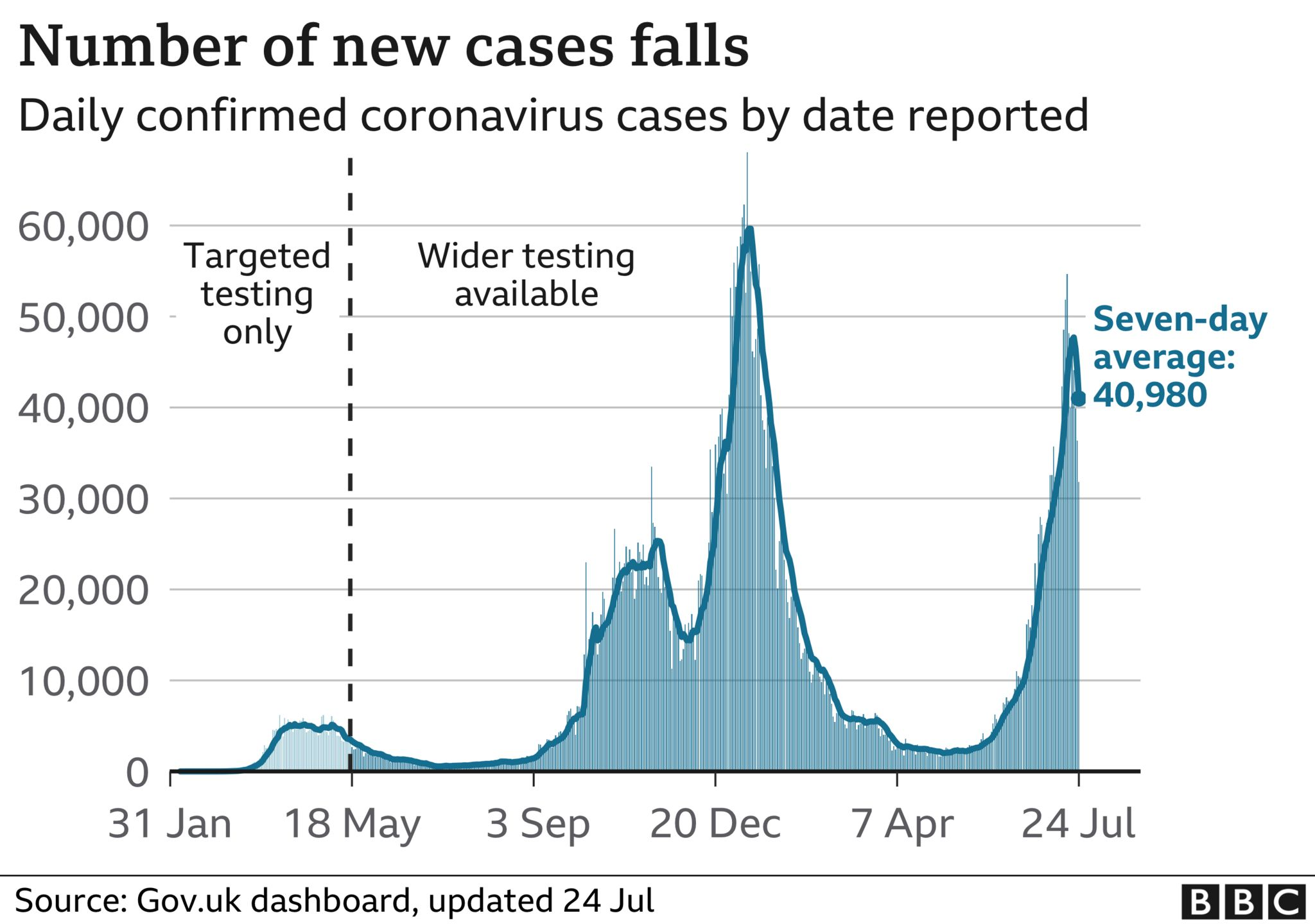 Graph showing the number of new cases has fallen