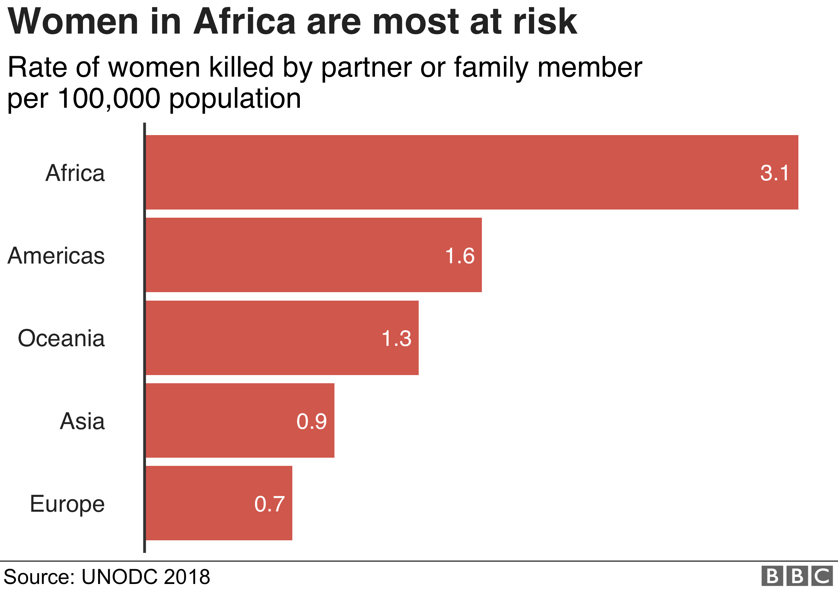 Women in Africa most at risk