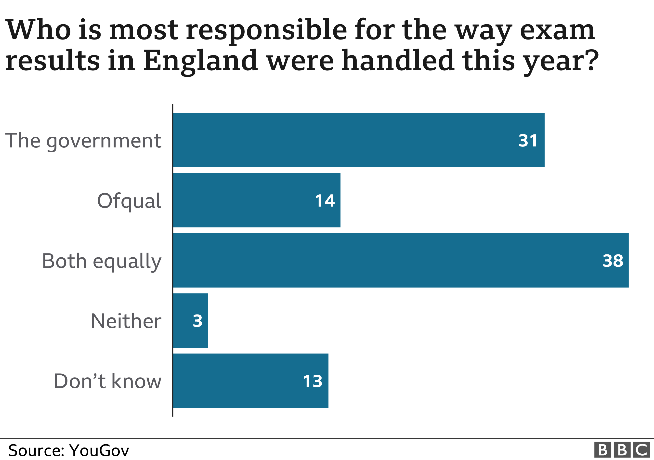 Who is responsible for the way exam results in England were handled this year?