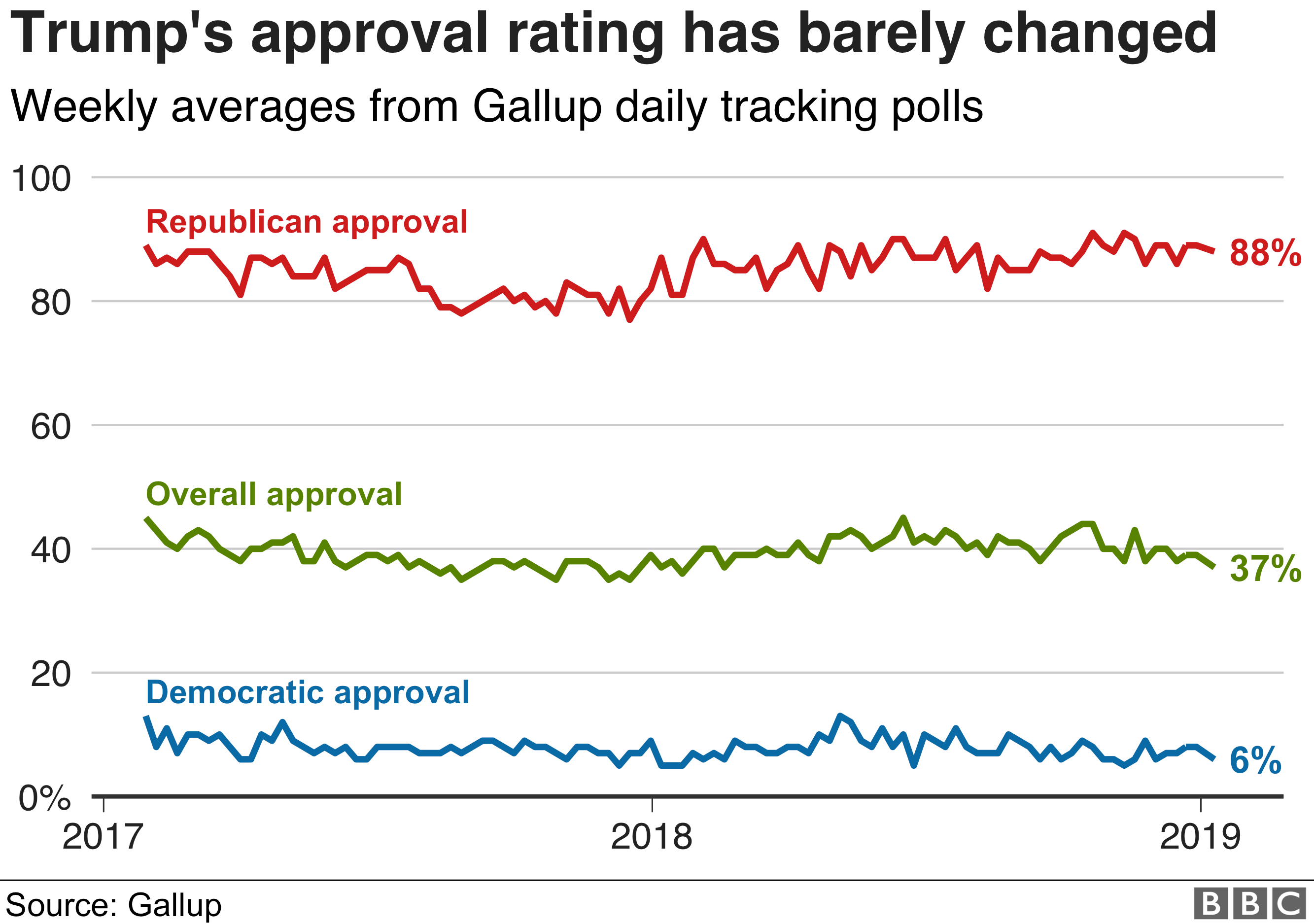 Chart showing how stable Donald Trump's approval rating has been since he entered the White House