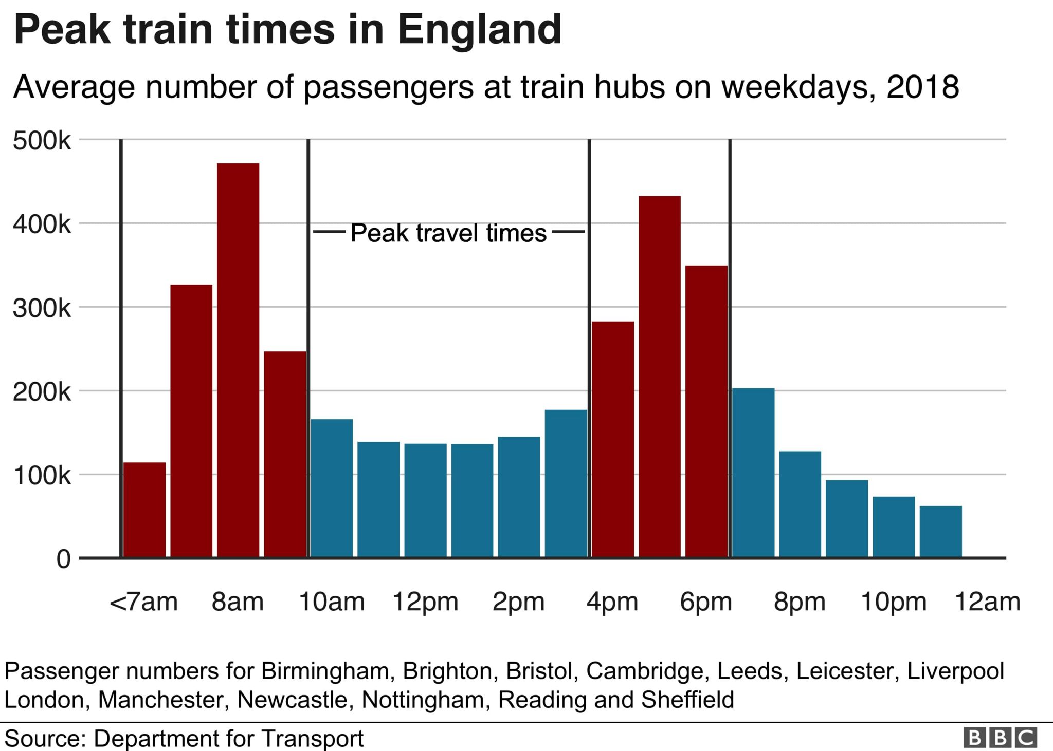 Peak trains in England