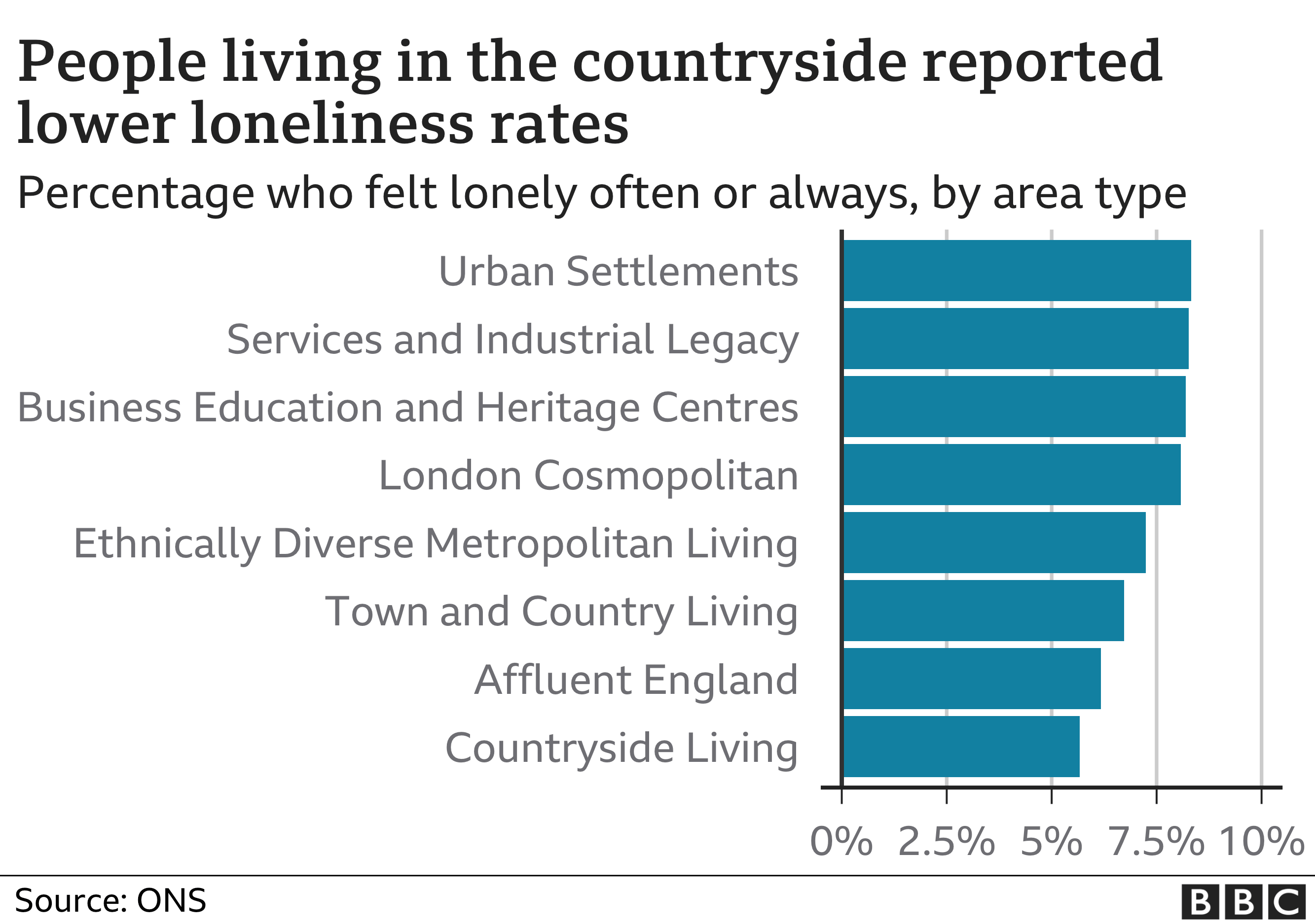 Chart shows people more likely to feel lonely in urban areas