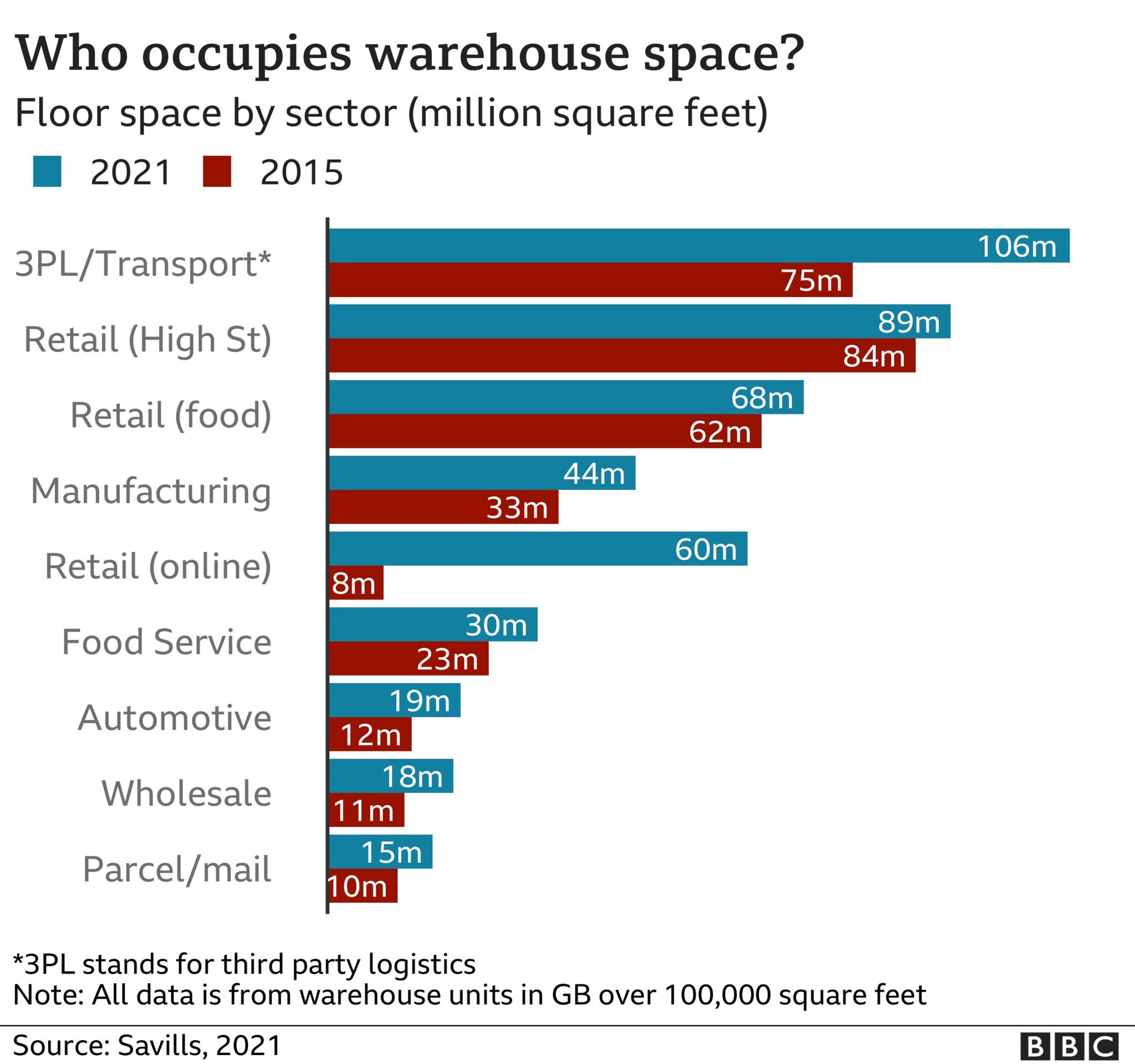 chart showing occupation of warehouse space