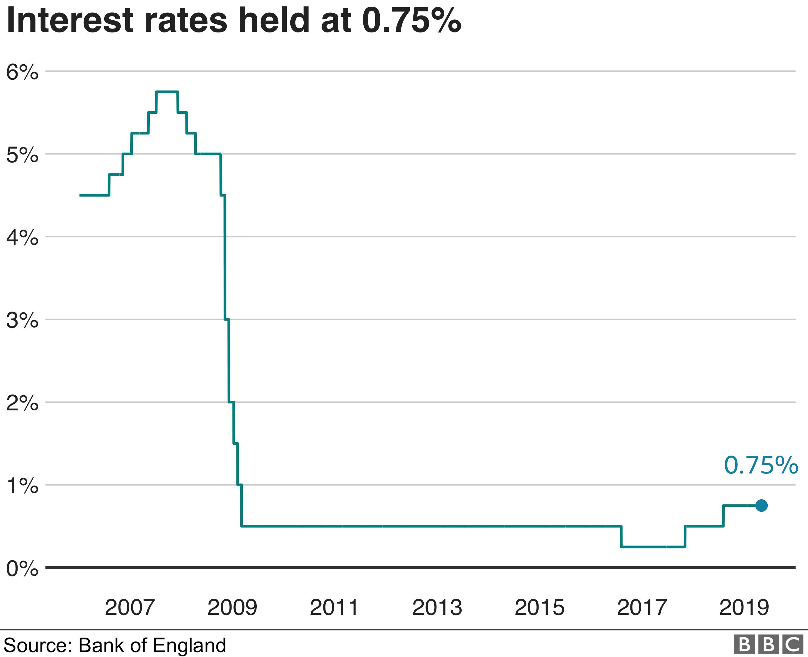 Chart on Bank of England base rate