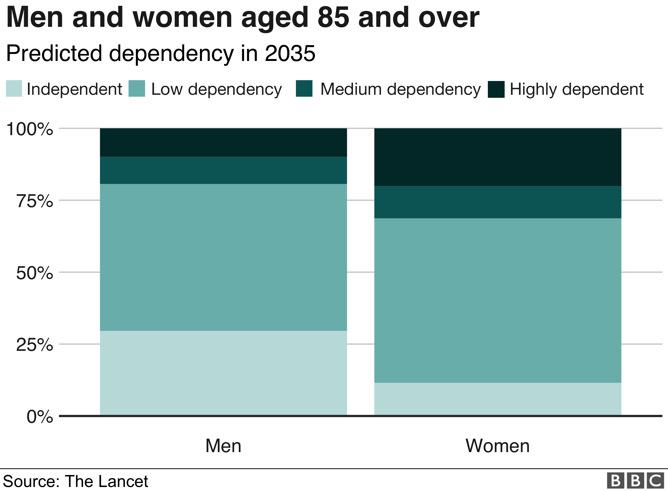 Men and women aged 85 and older graphic