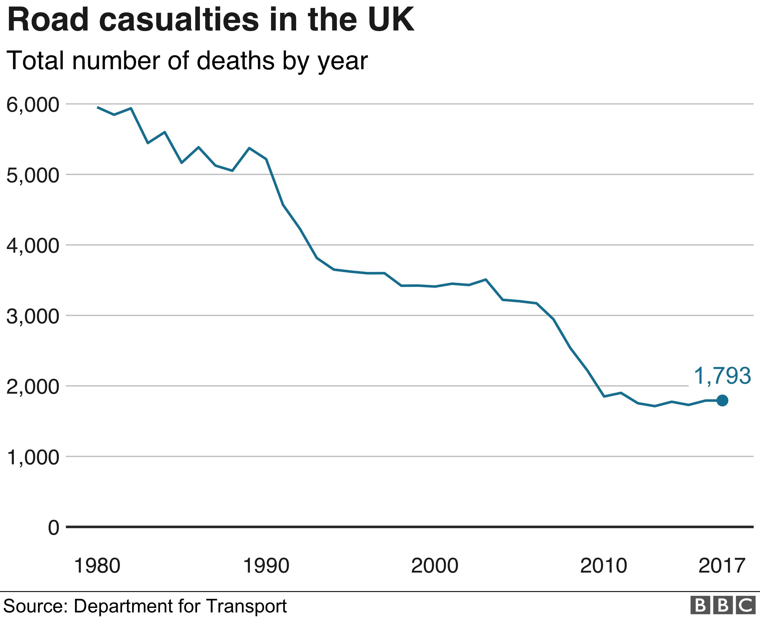 UK road casualties