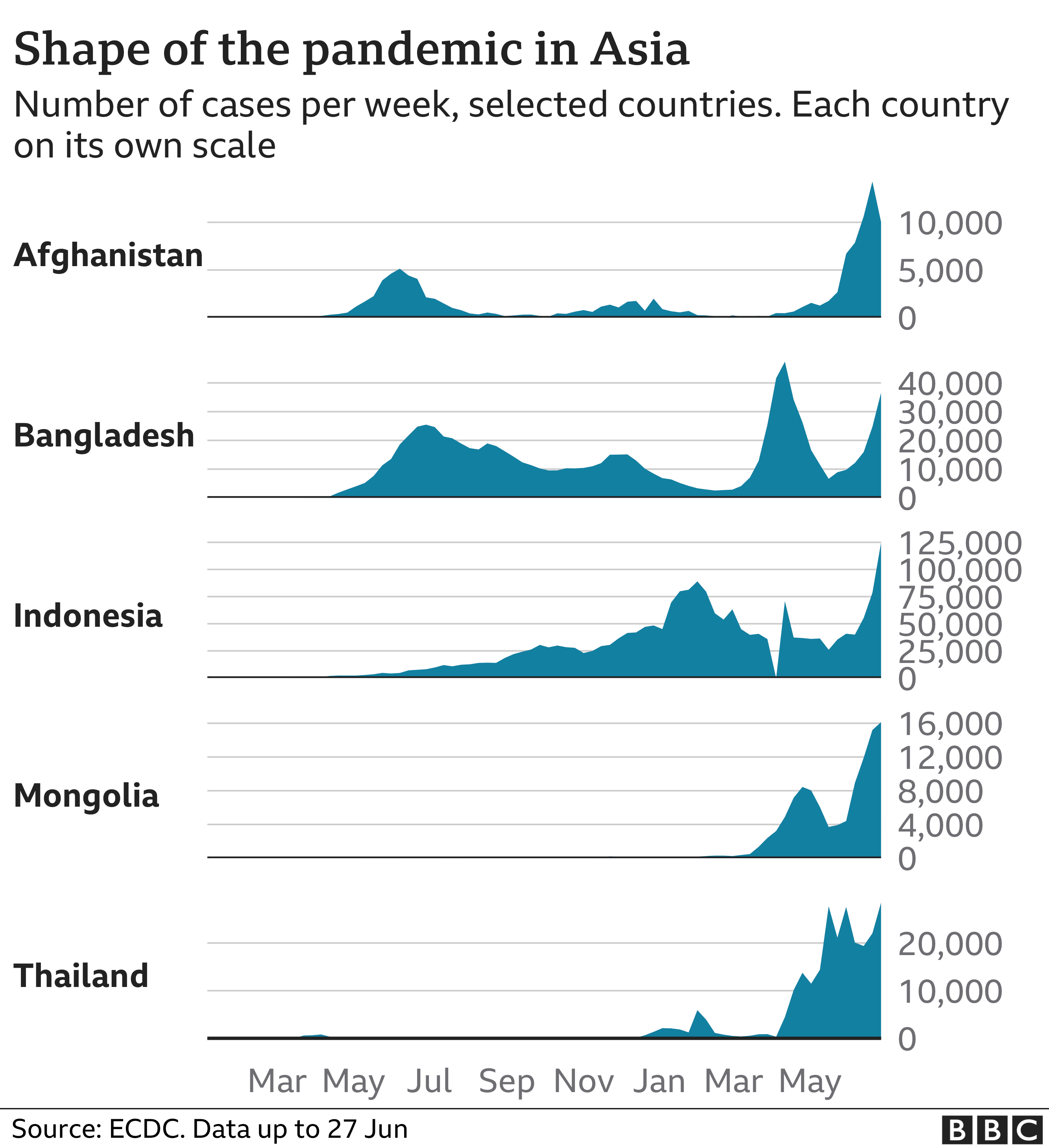 Chart showing rising cases in parts of Asia