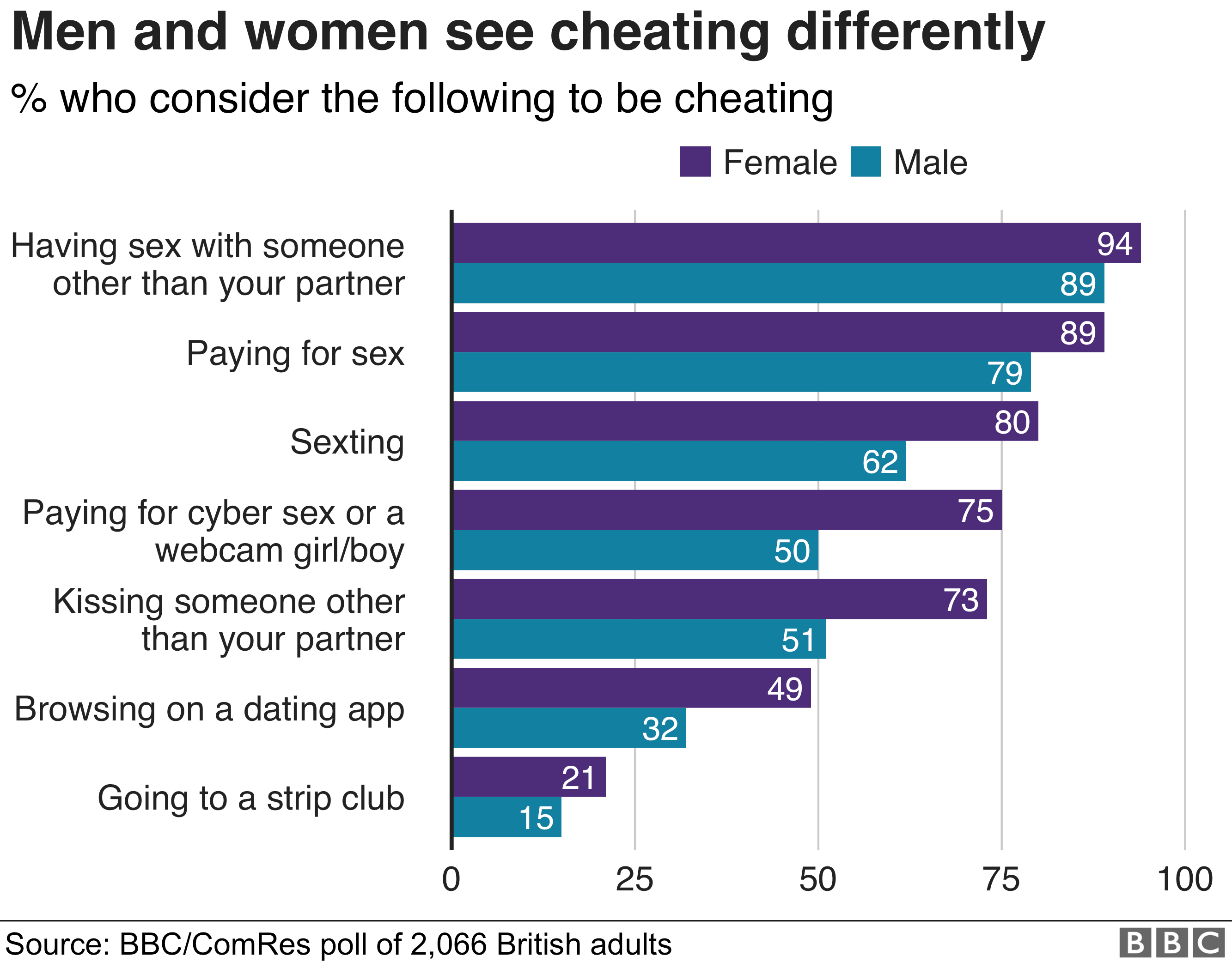 chart about cheating