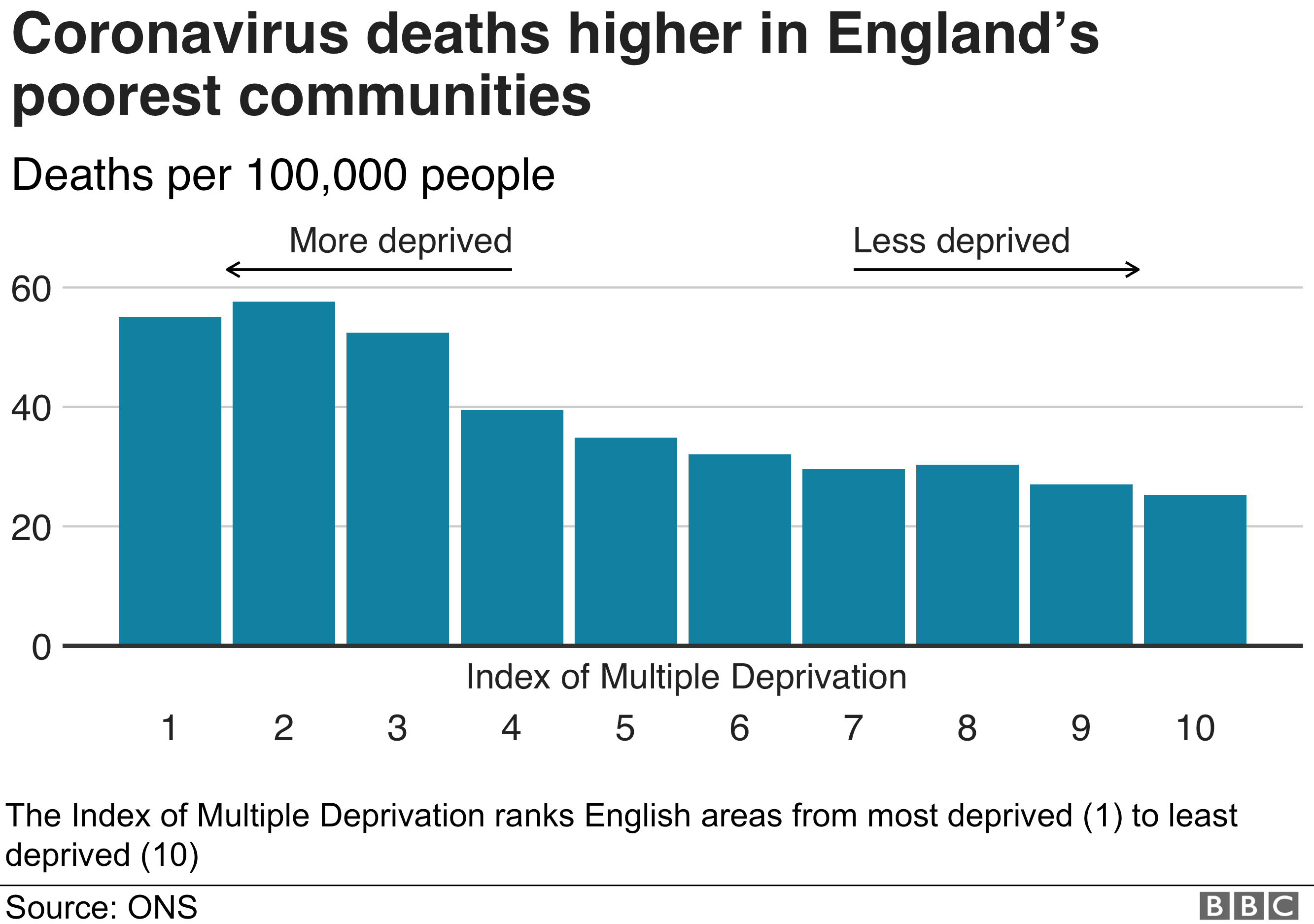 Chart on ONS figures