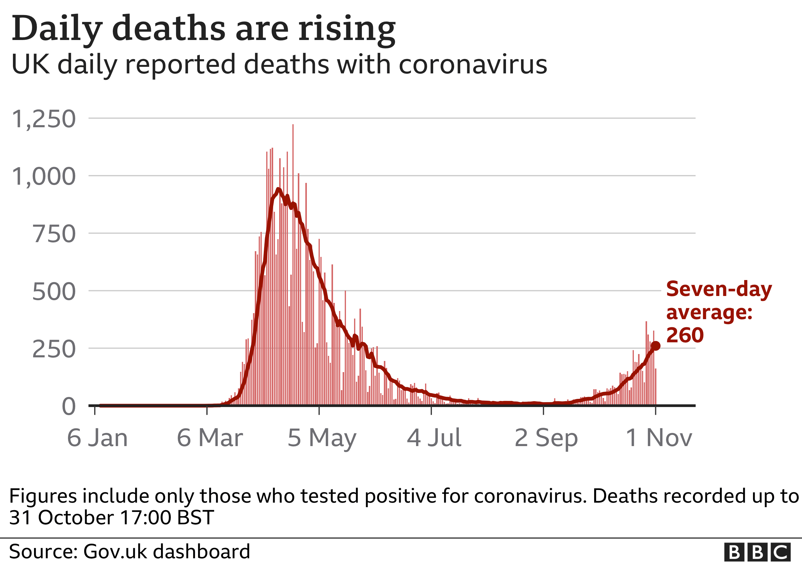 Graph showing UK daily reported deaths
