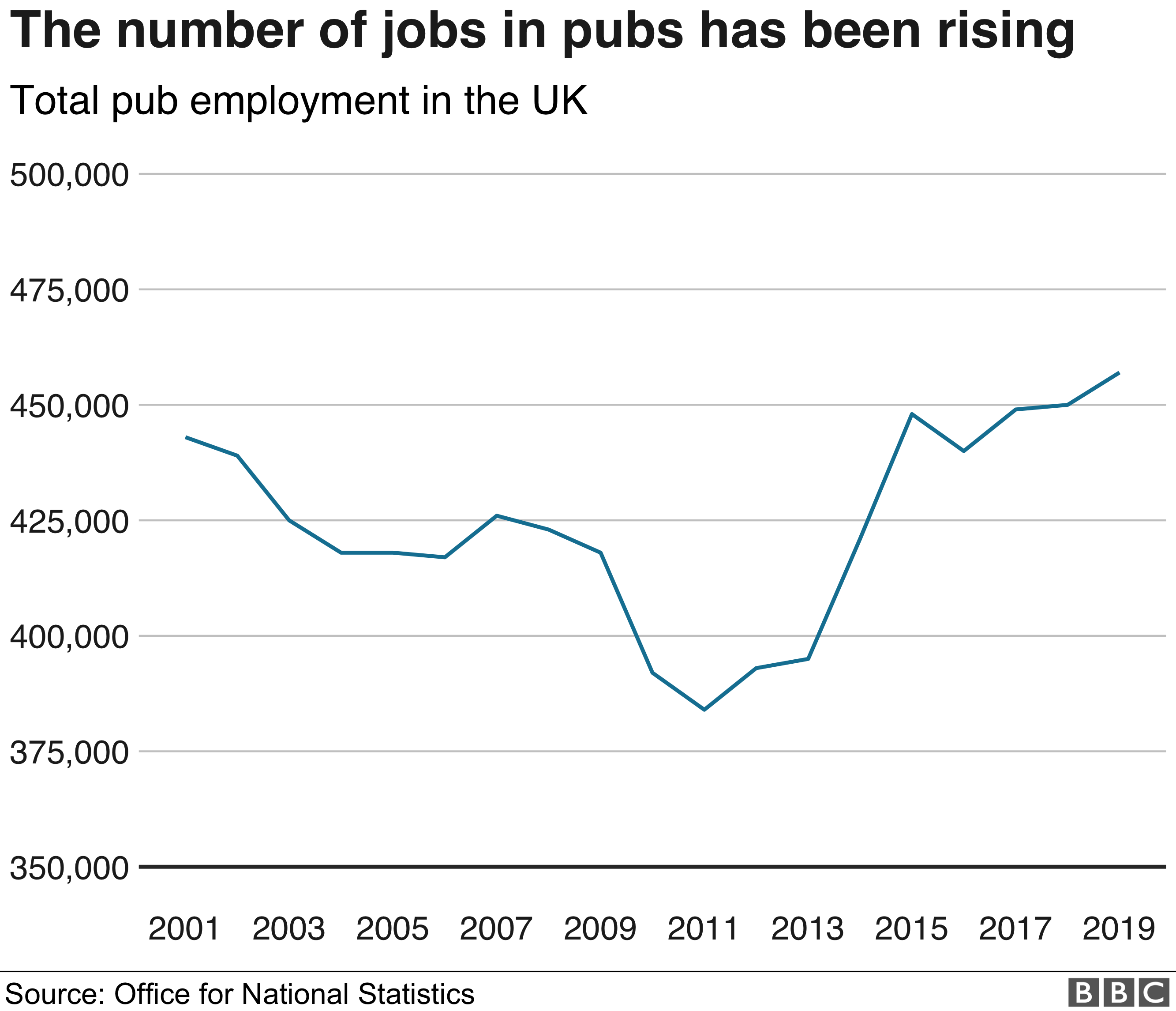 Chart showing overall number pub workers increase