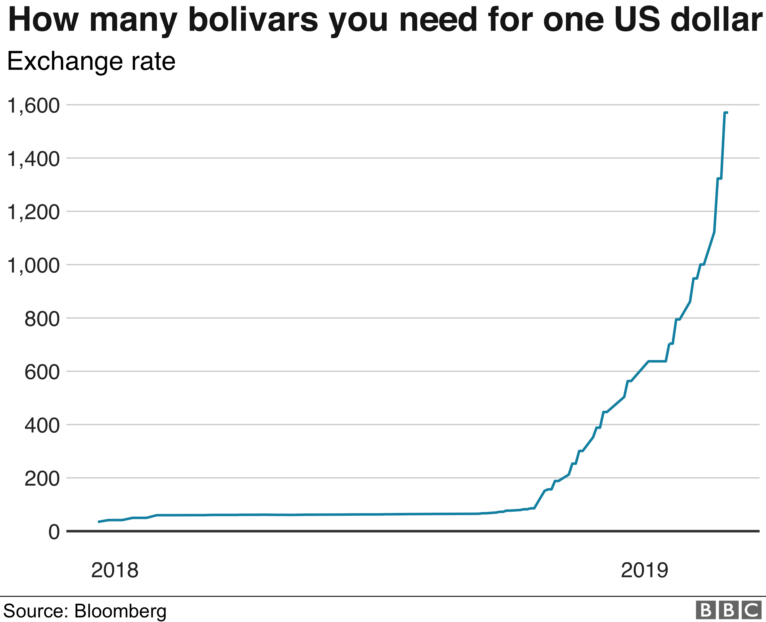 Bolivars to dollar exchange rate
