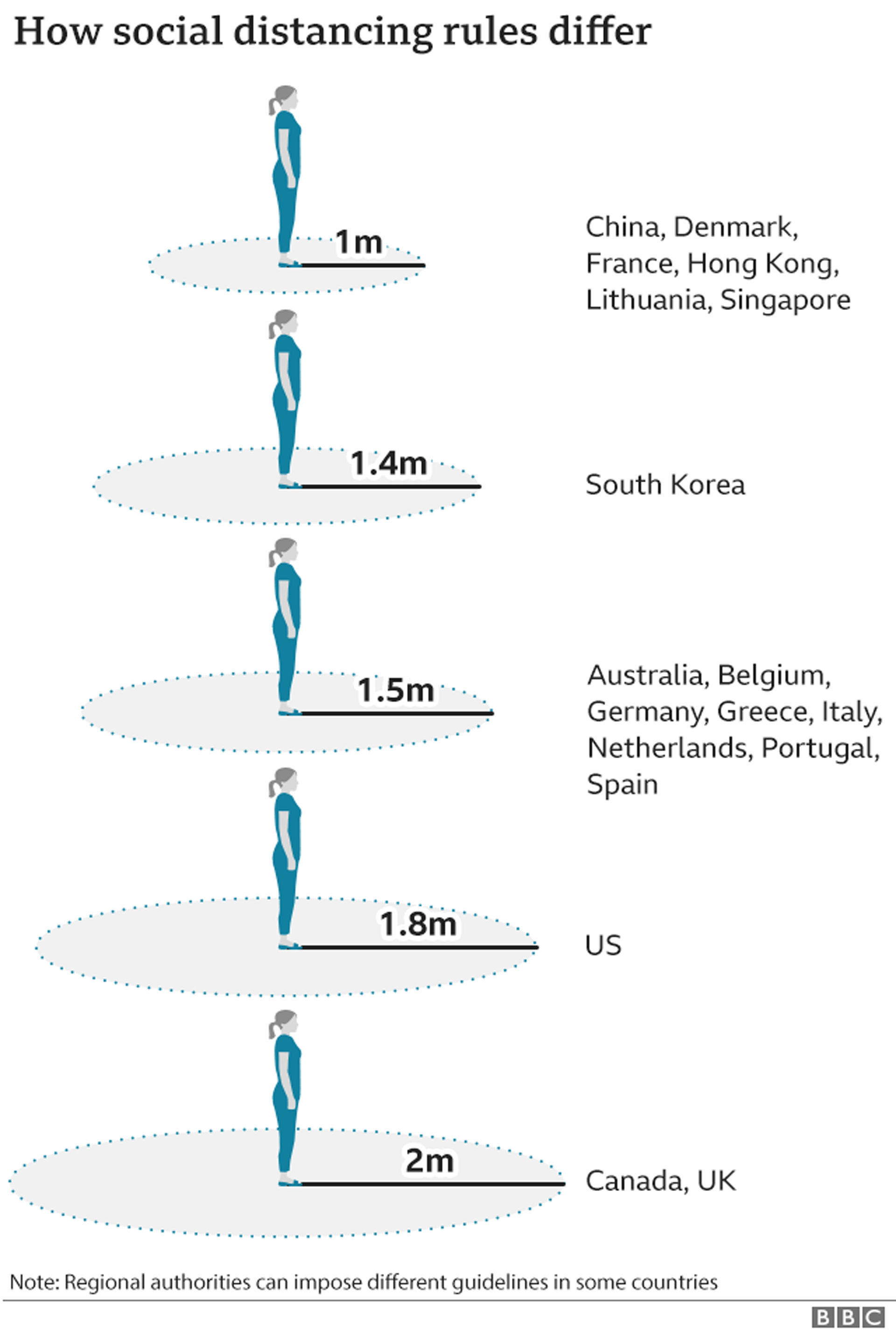 Graphic of social distancing rules around the world