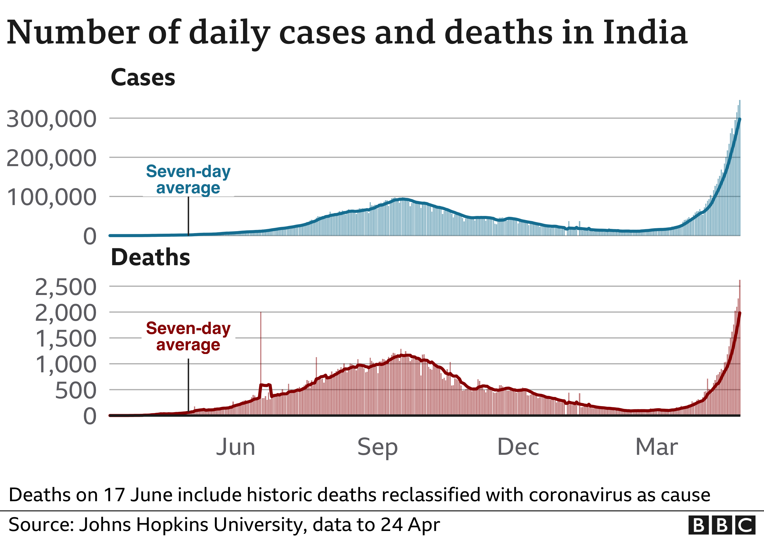 Graphic of India Covid cases
