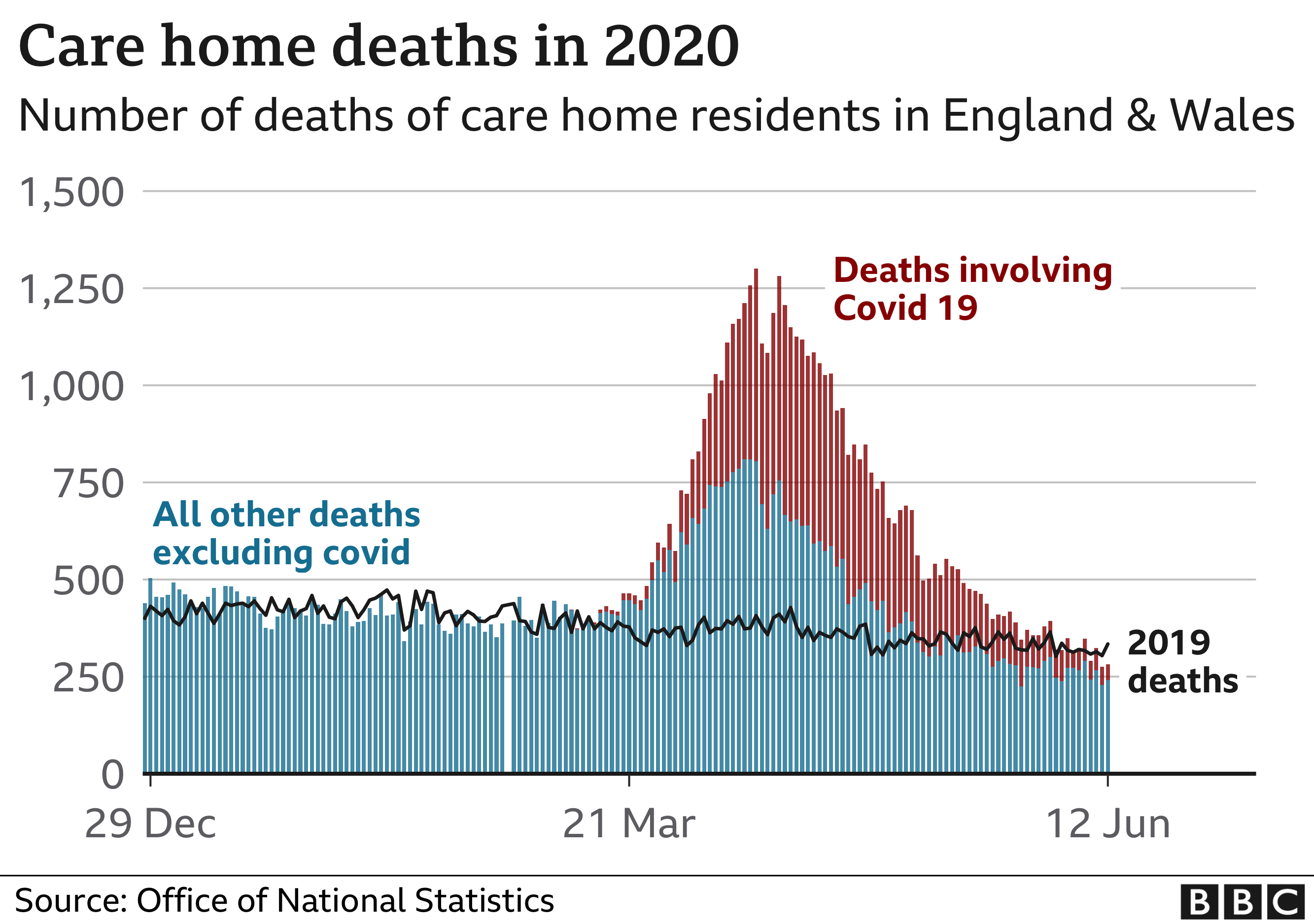 Graphic showing rise in care home deaths, April - June 2020