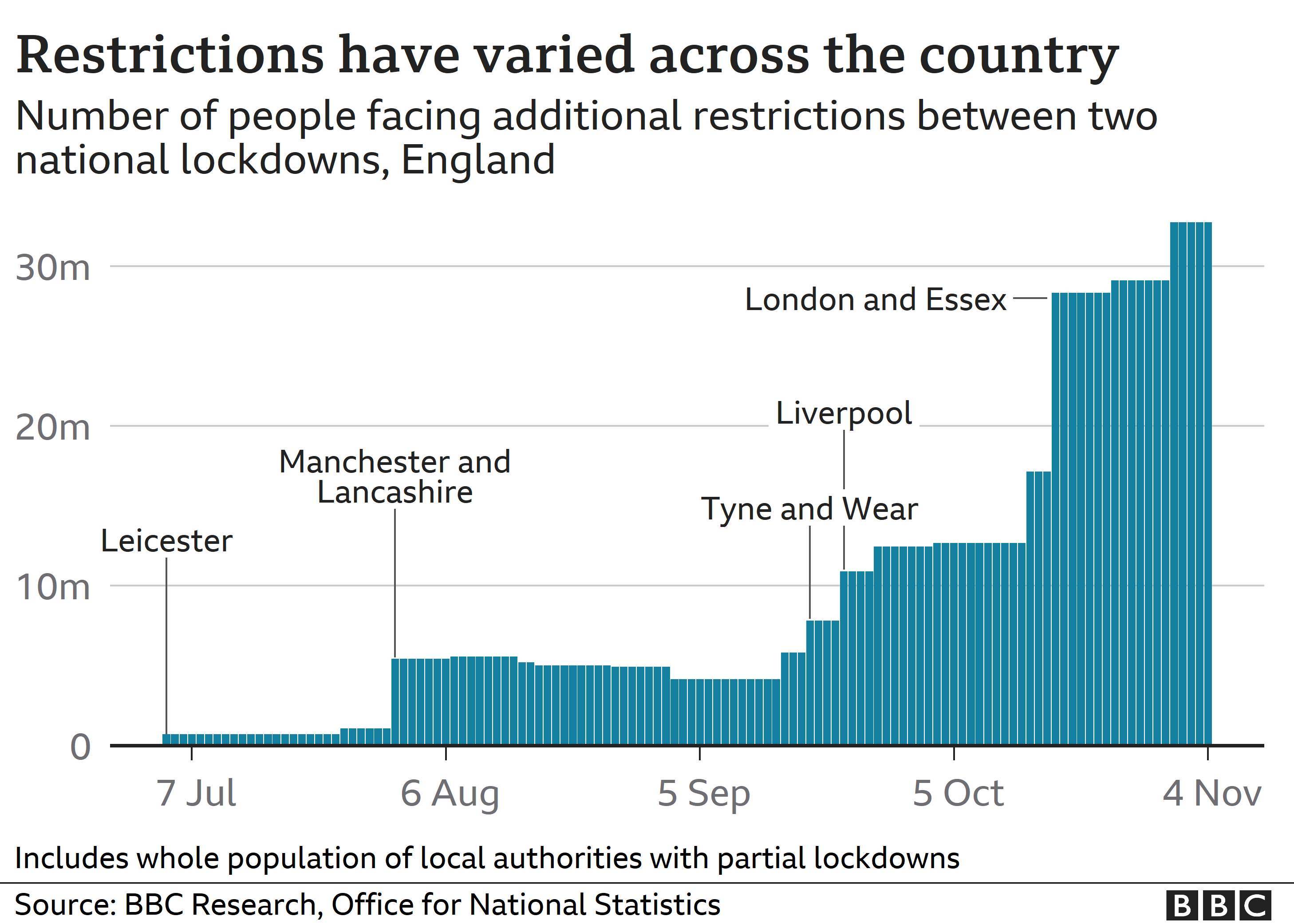 Chart showing numbers of people facing local lockdowns