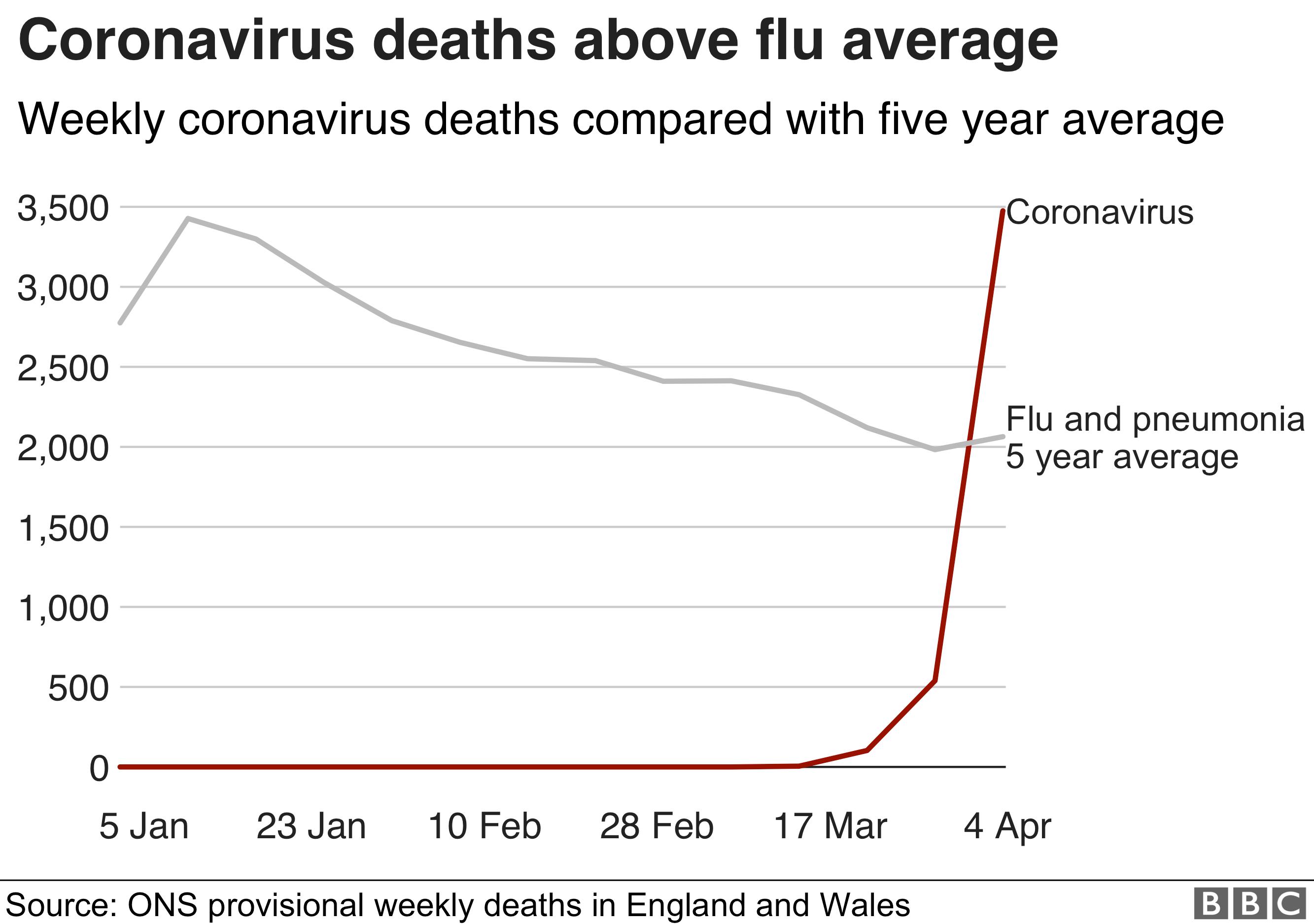 Coronavirus and flu graph