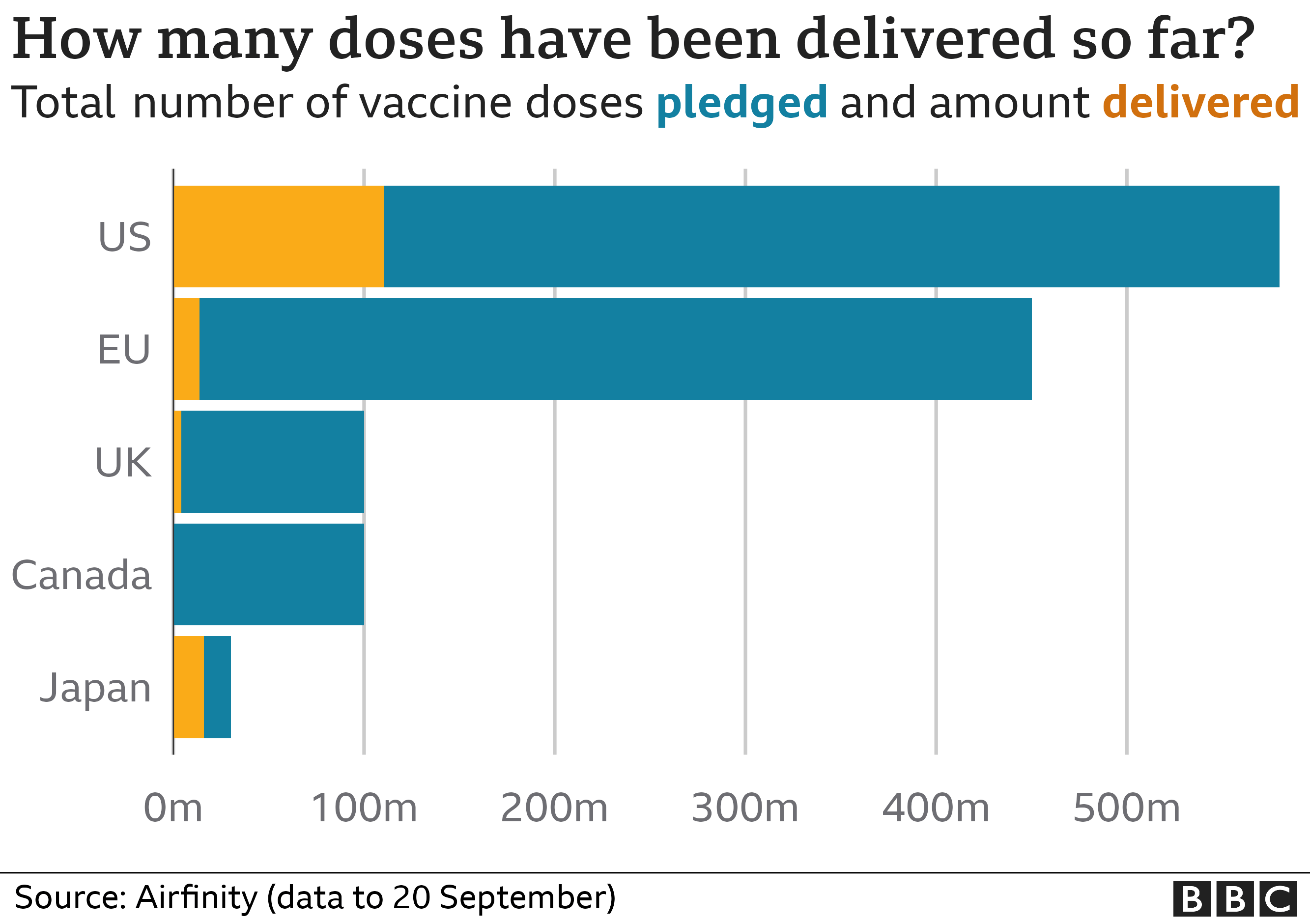 Graphic showing doses delivered