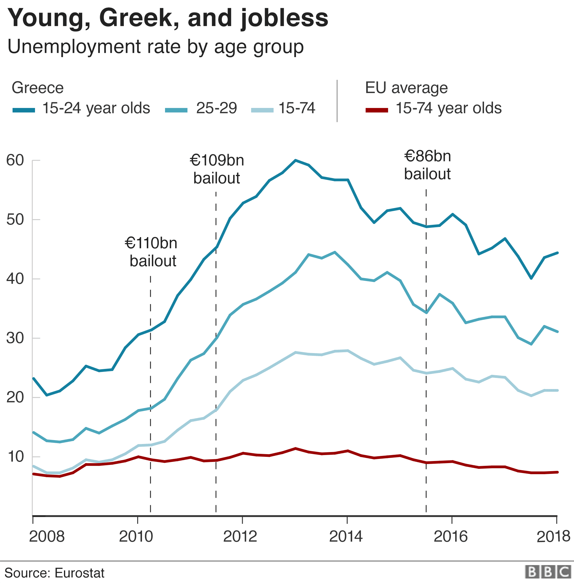 A chart shows the youth unemployment rate in Greece split into three ranges from 15-74 - the rate is far, far higher then the EU average