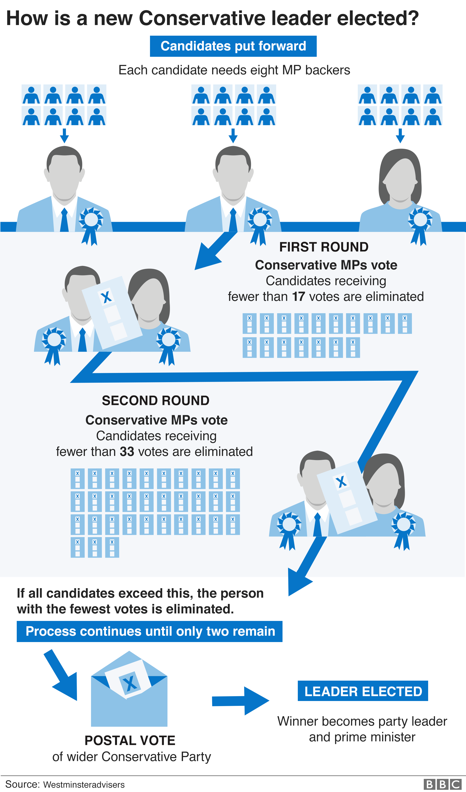 Graphic: How the Conservative Party elects a leader