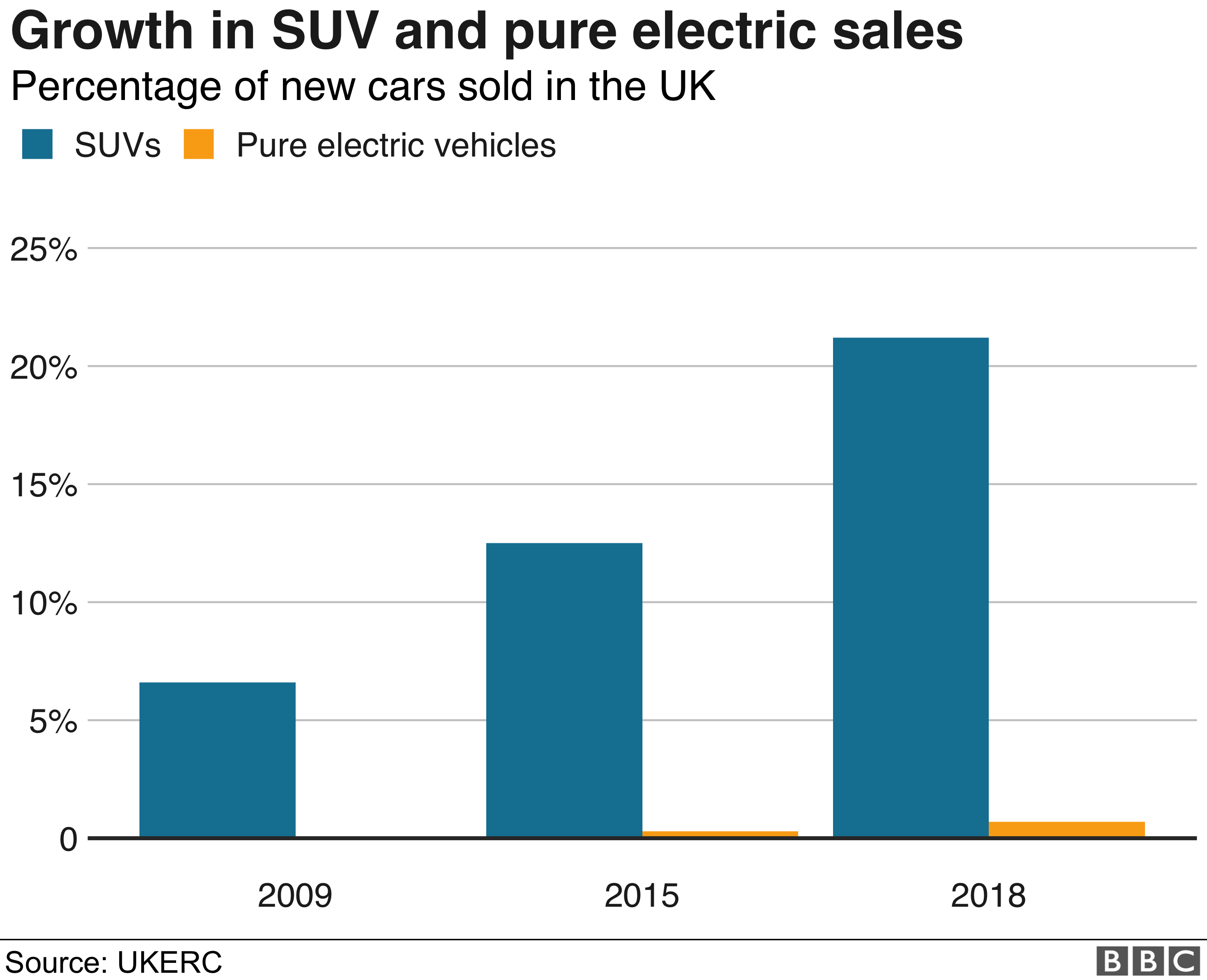 Sales of SUVs and BEVs as proportion of UK car market