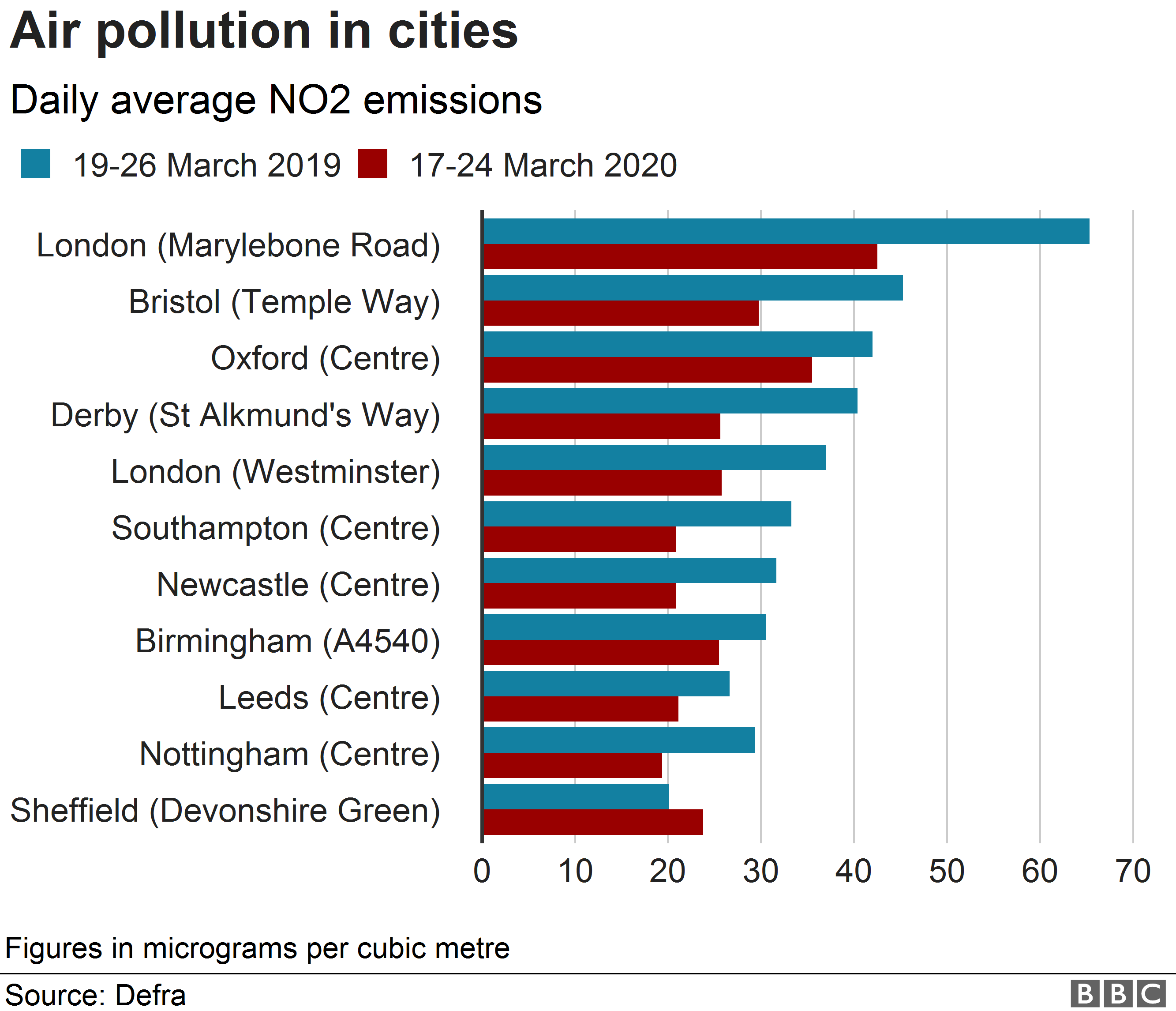 Chart showing emissions from 17-24 March 2020 compared with the same period last year