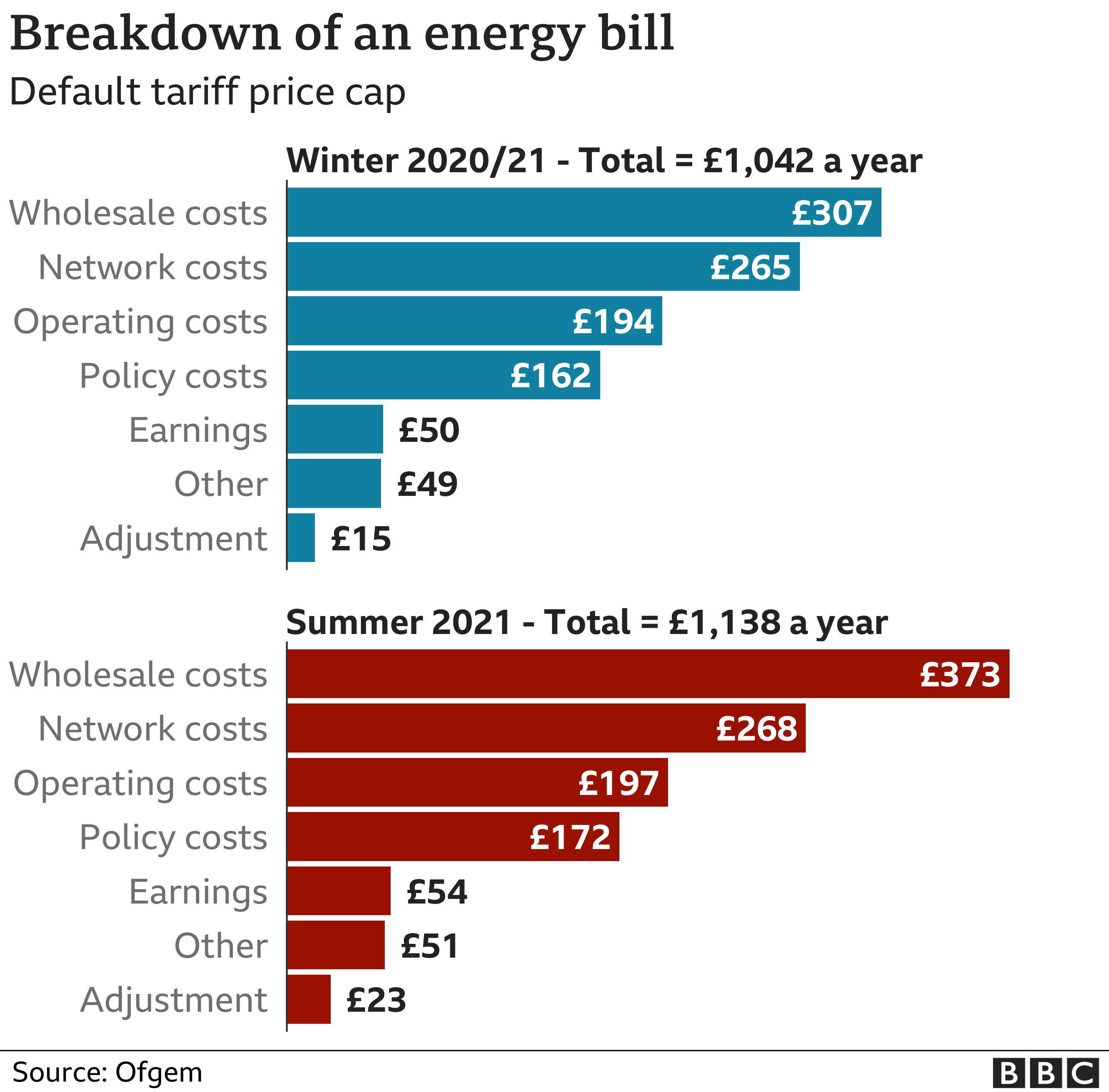 Breakdown of an energy bill