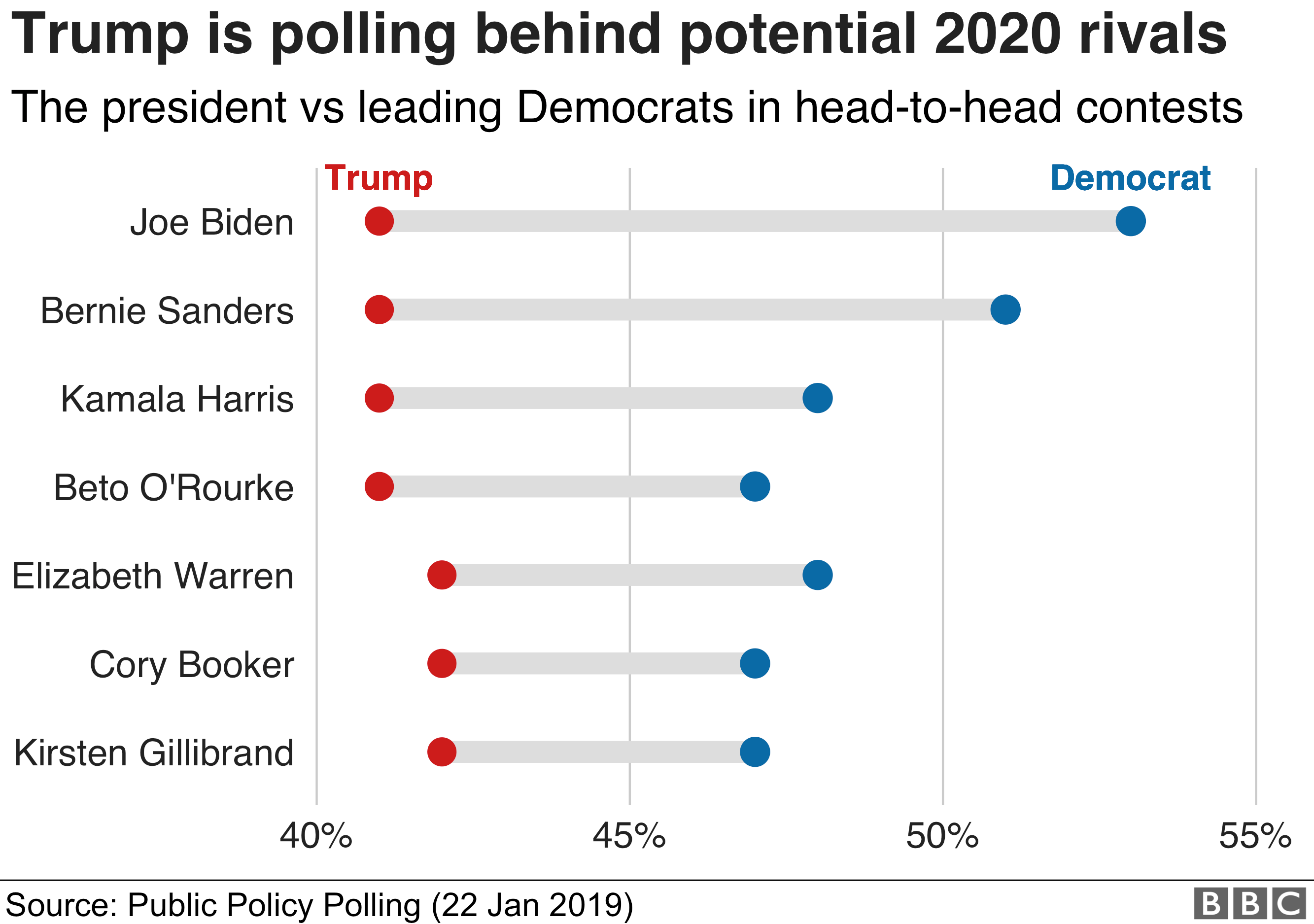 Chart showing how Donald Trump would fare against potential Democratic rivals in the 2020 election