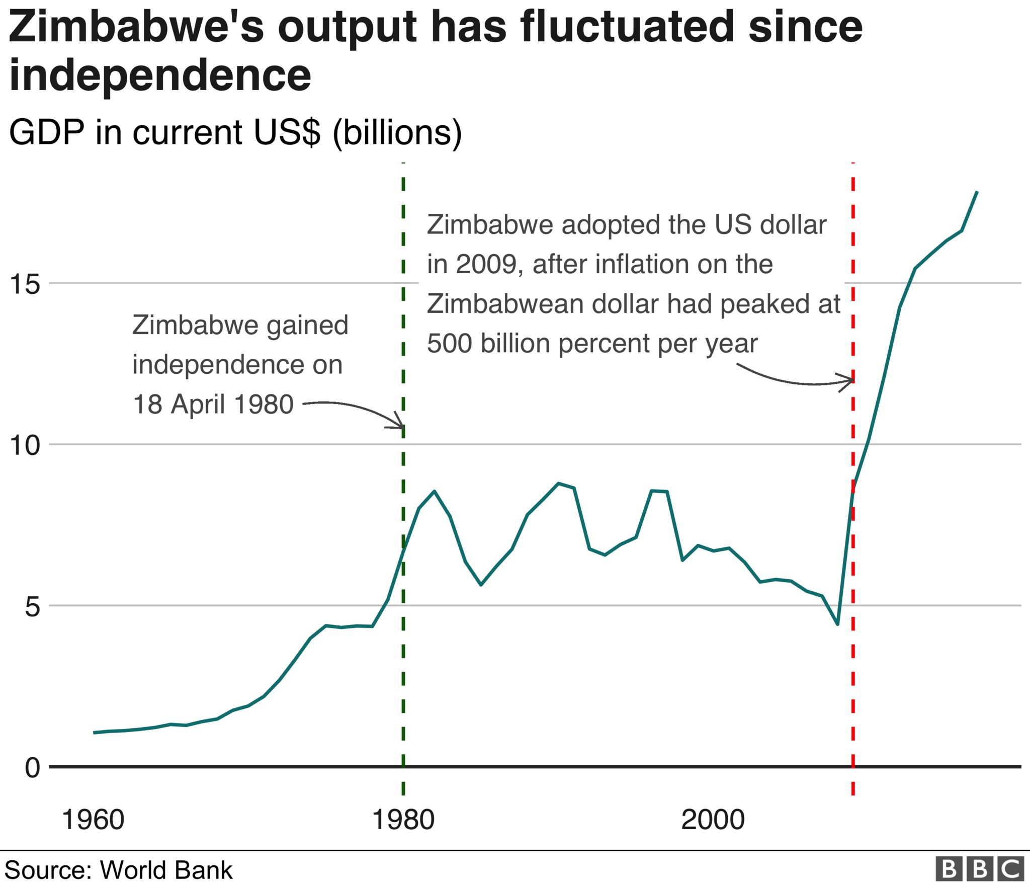 Chart showing how Zimbabwe's GDP fluctuating in the first thirty years after gaining independence in 1980, but has risen consistently since adopting the US dollar as its official currency in 2009