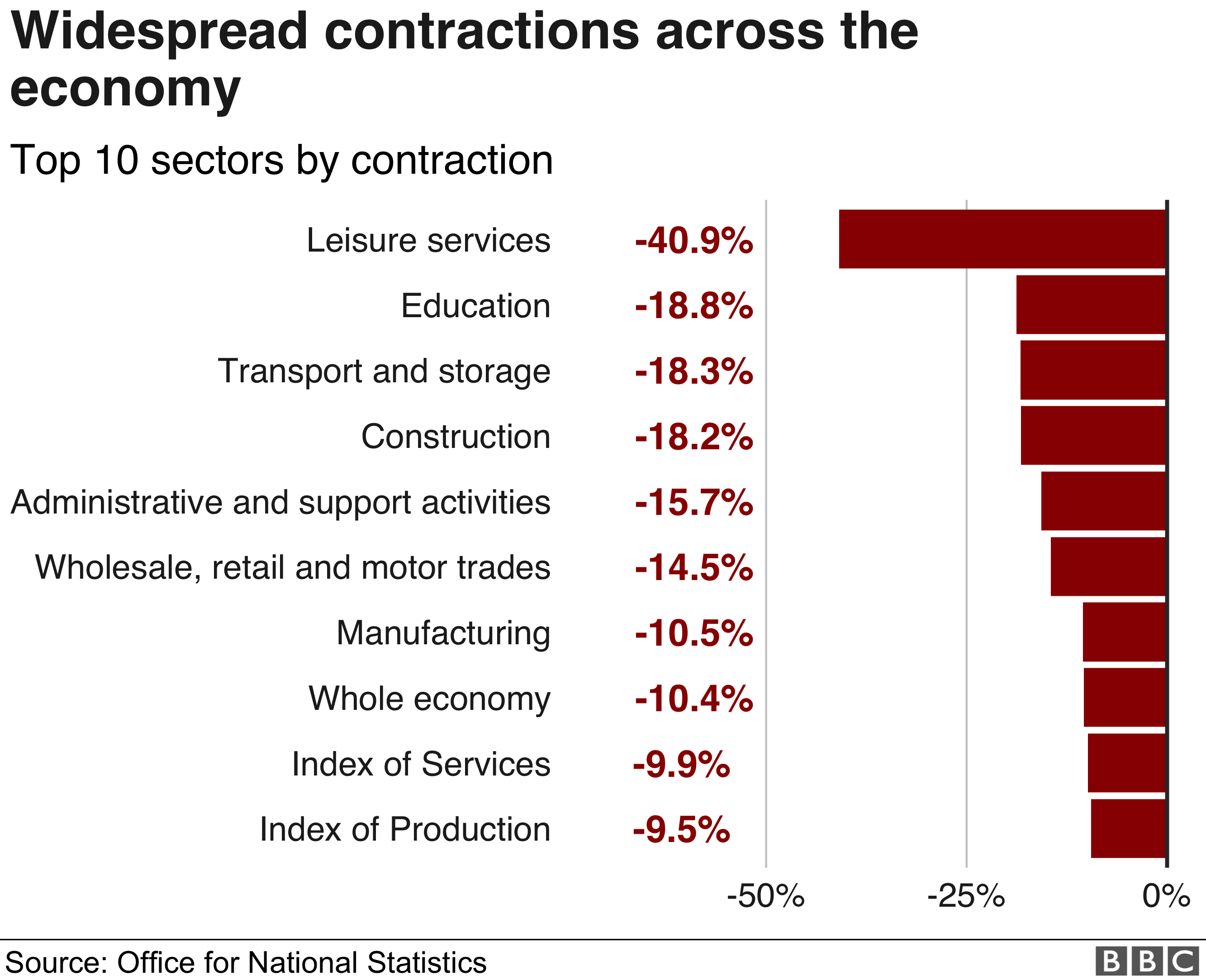 Economic performance by sector
