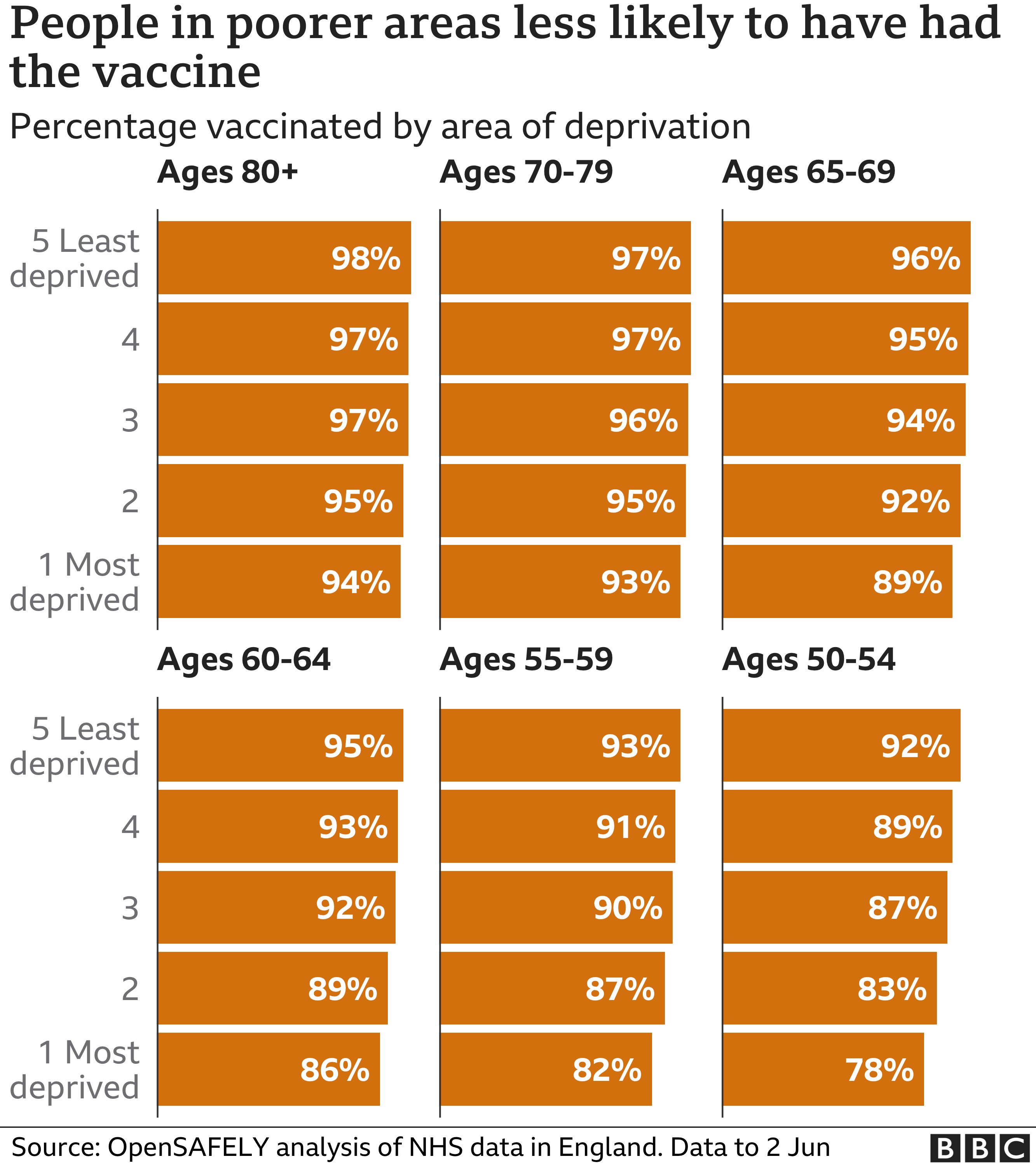 Chart showing people in poorer areas are less likely to have had a vaccine. Updated 10 June.