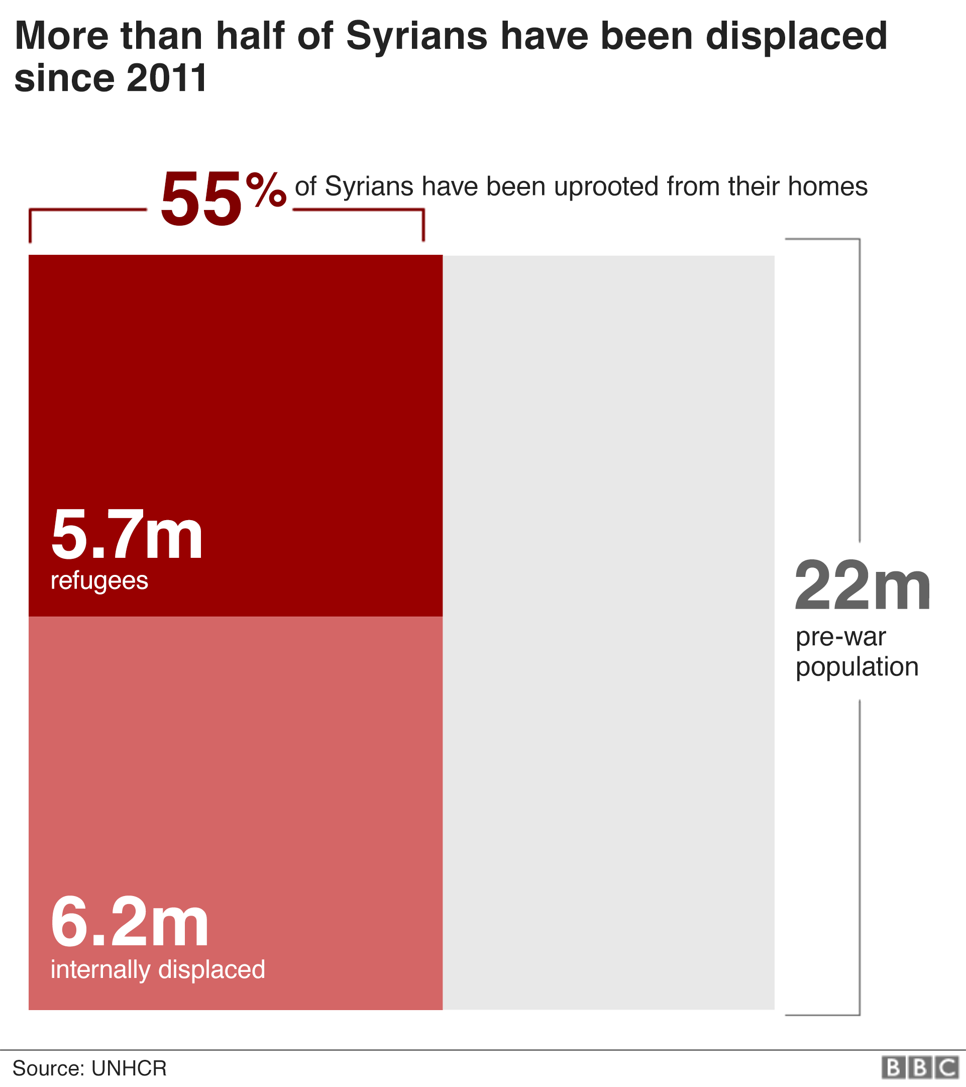 Chart showing 55% of Syrians have been uprooted from their homes