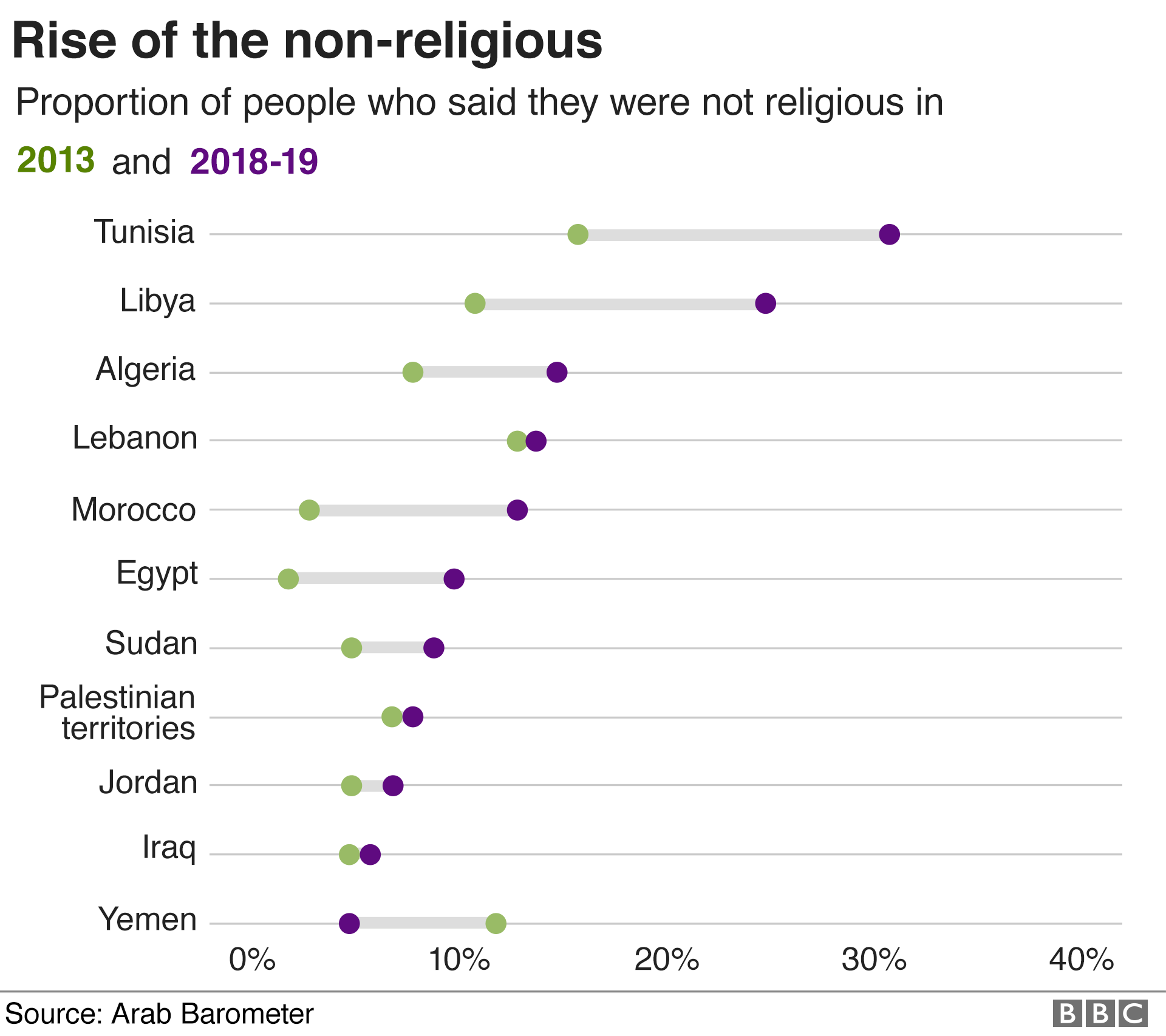 Chart showing that the proportion of people who say they are not religious has increased in every place except Yemen since 2013