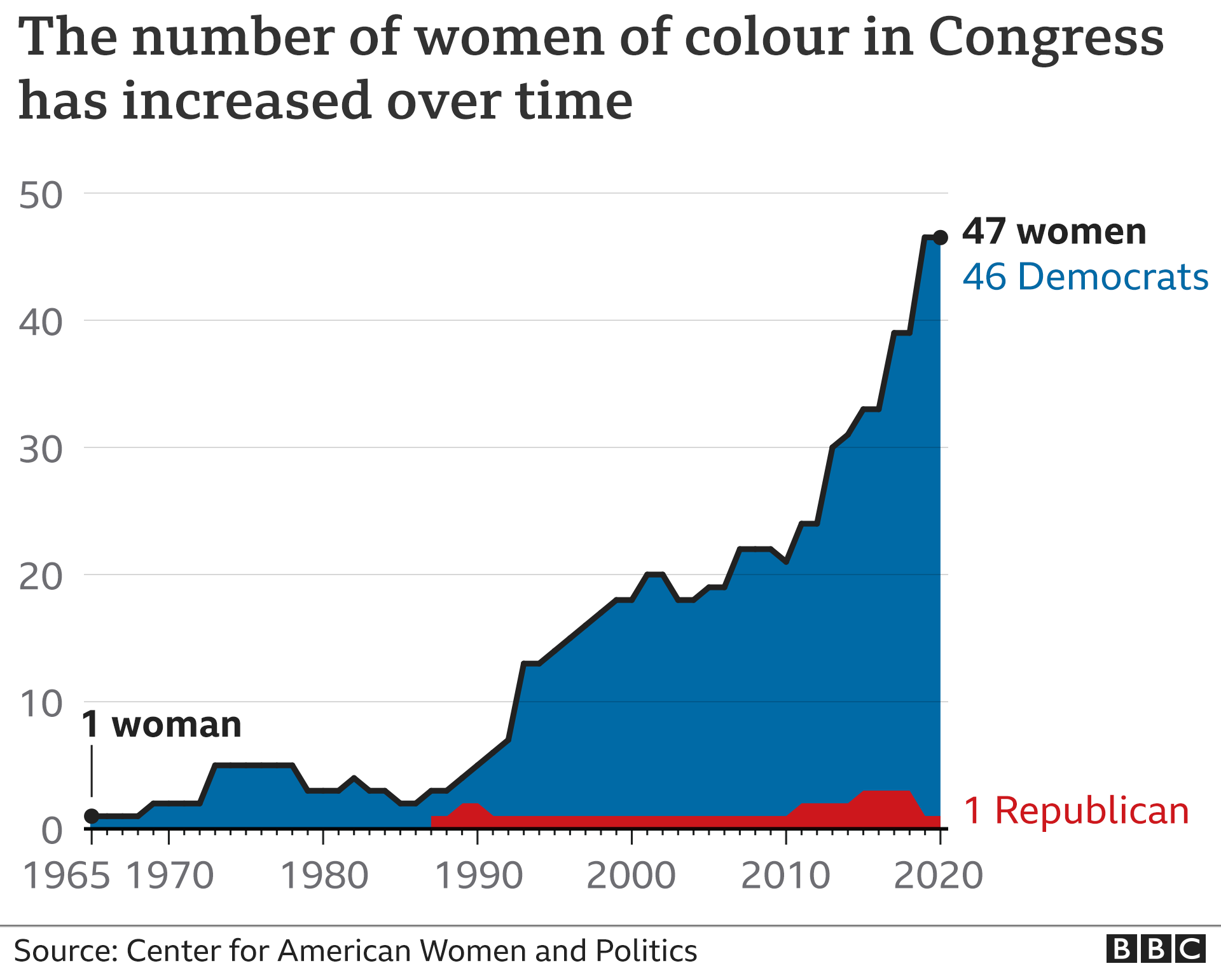 Chart showing the rising number of women of colour in Congress