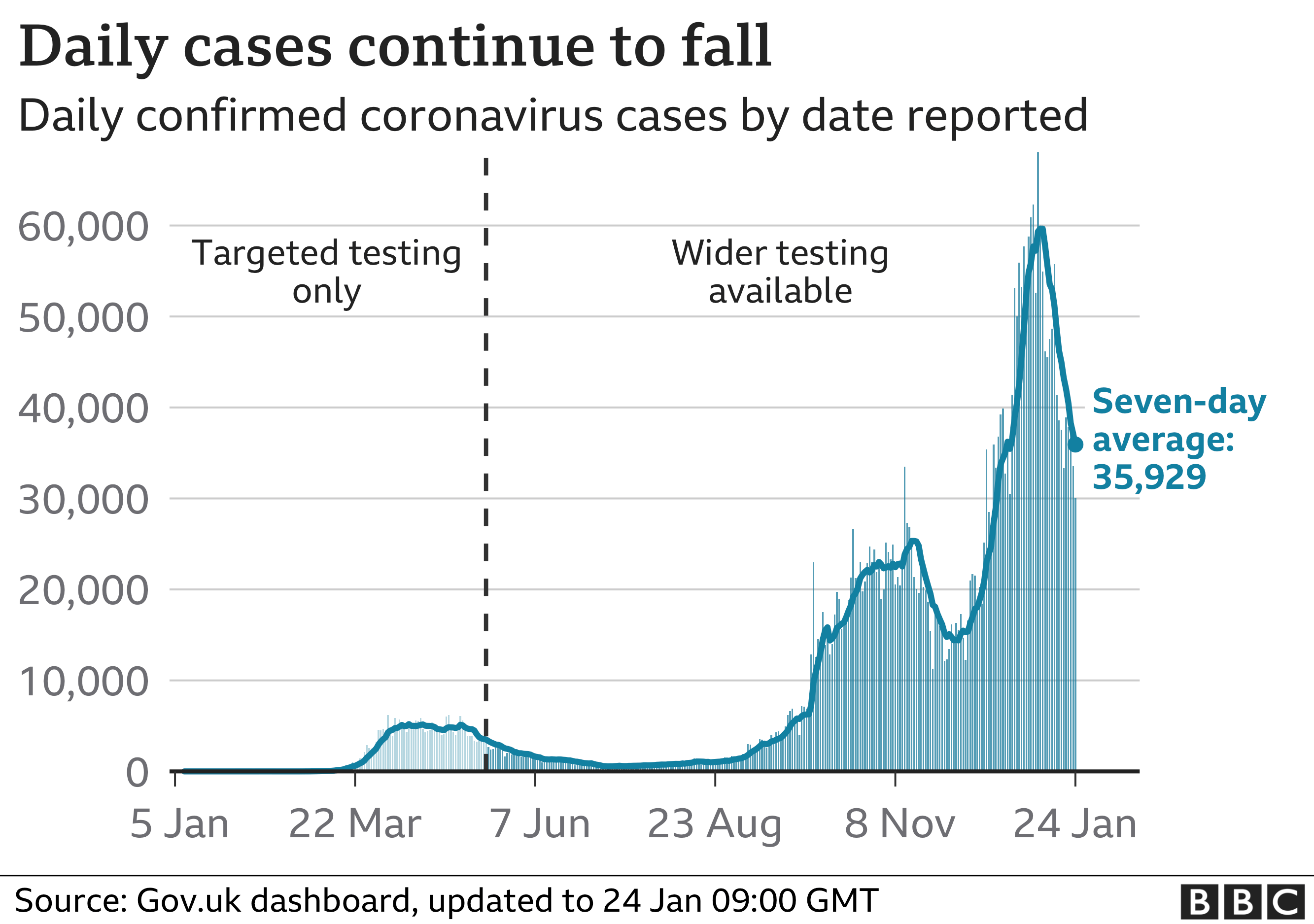 Chart showing daily coronavirus cases are continuing to fall