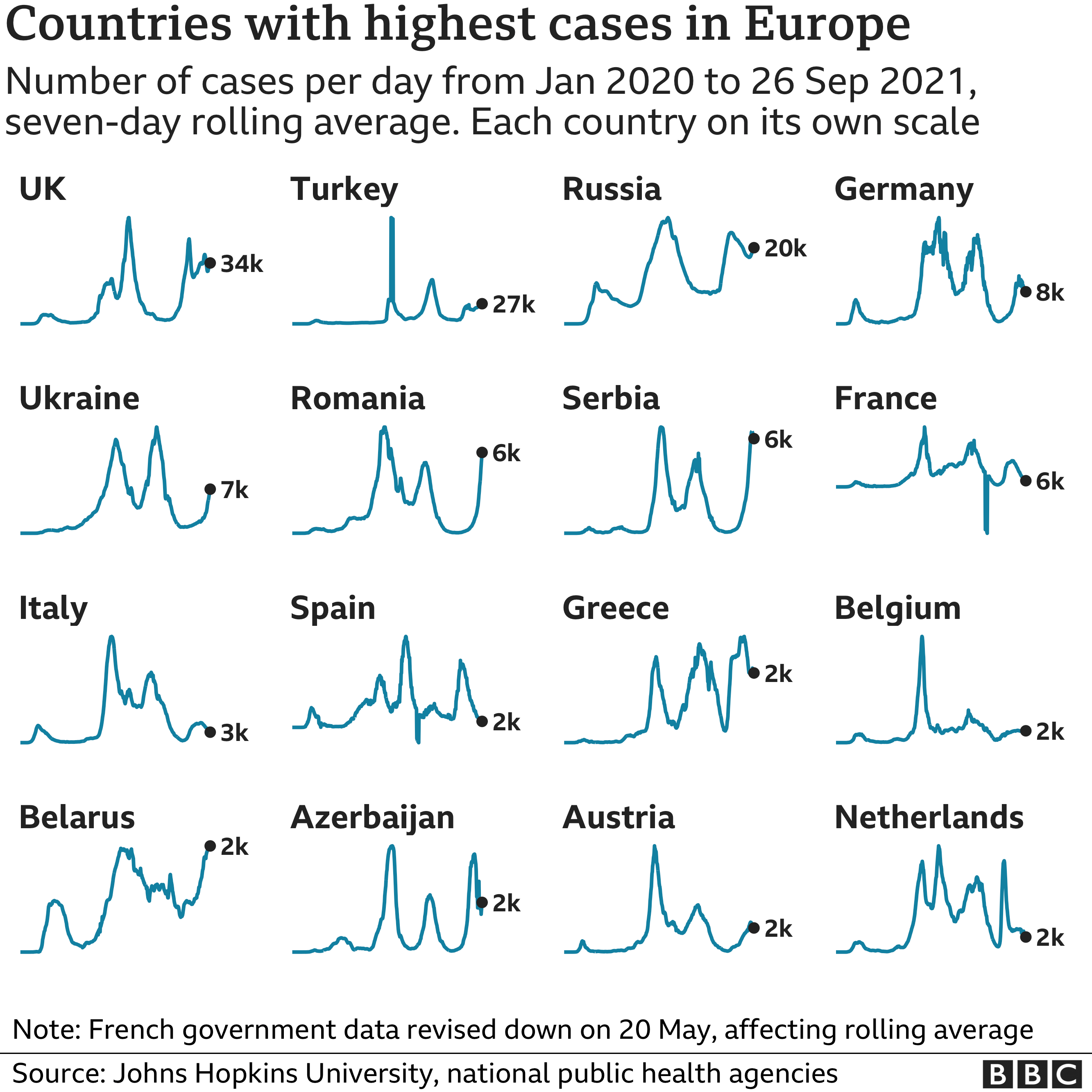 Chart showing the countries in Europe with the highest average number of cases in the last week. Updated 27 September.
