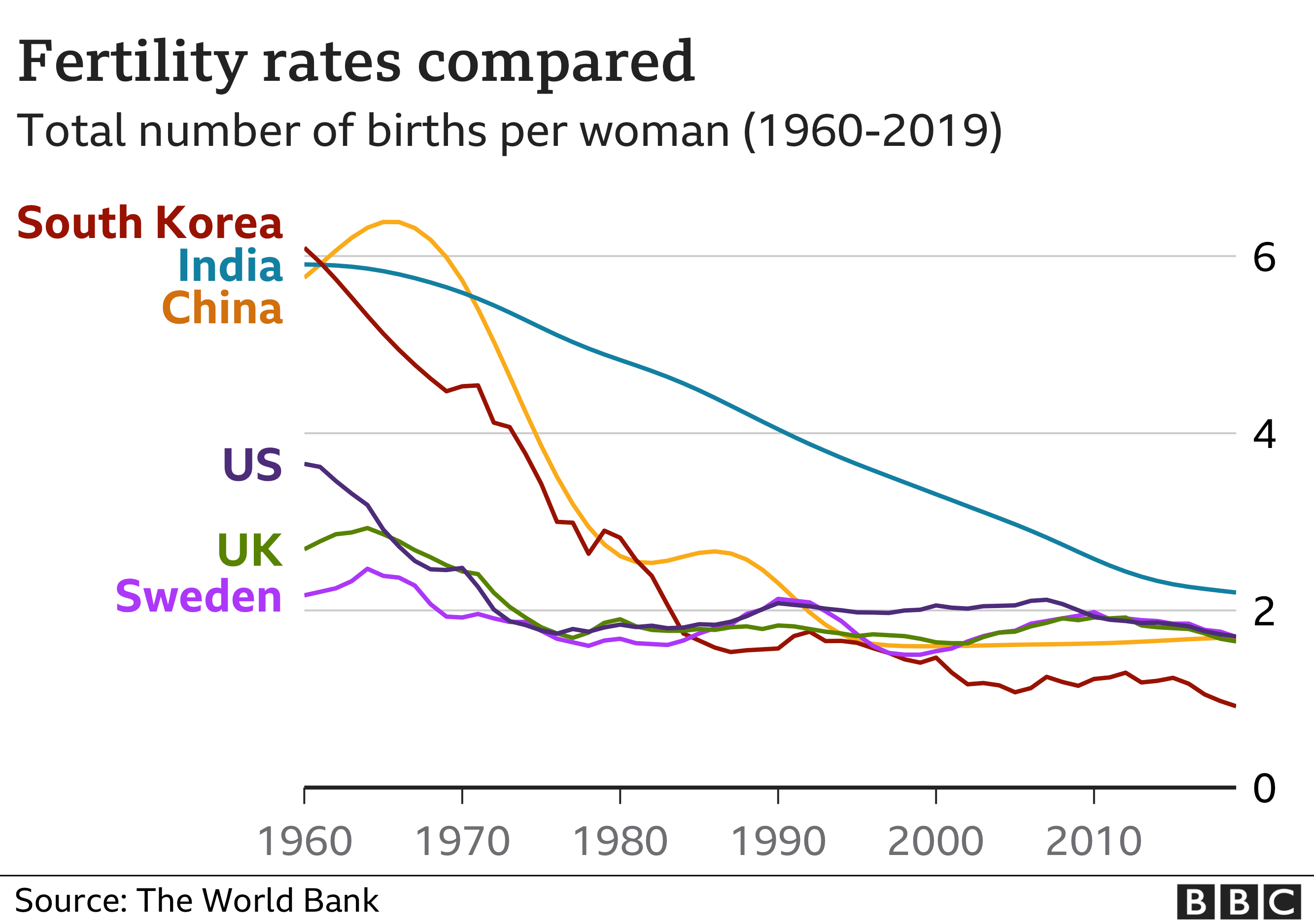 Fertility rates compared between China, Sweden, US, UK, India and South Korea