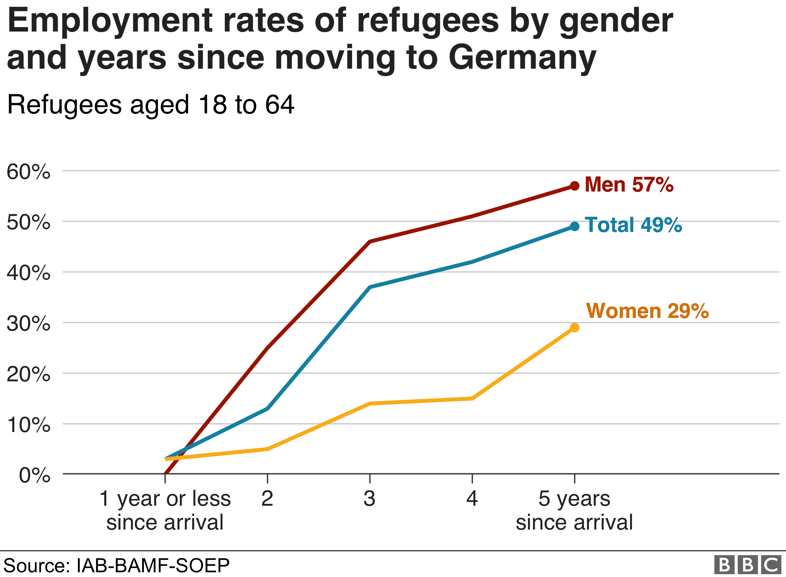 Chart showing employment rates of refugees by gender and years since moving to Germany