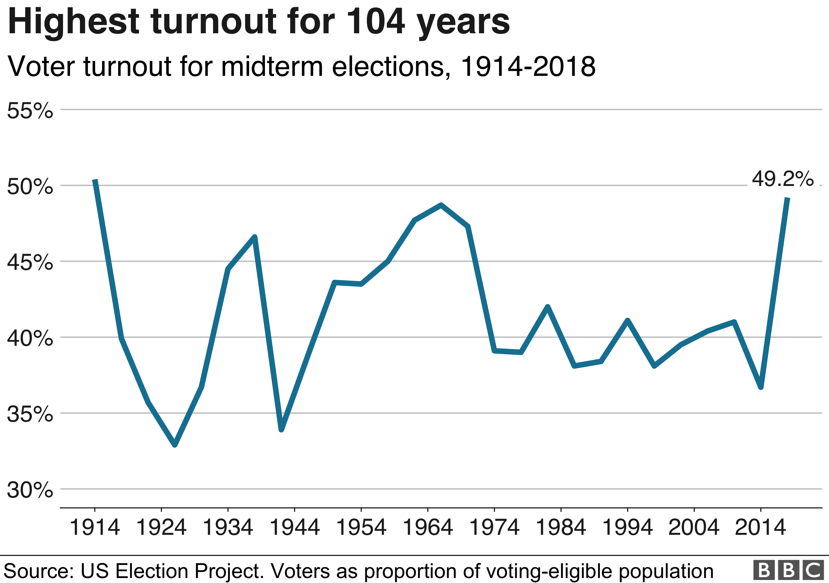 Line chart showing that 2018 has seen the highest turnout for 104 years