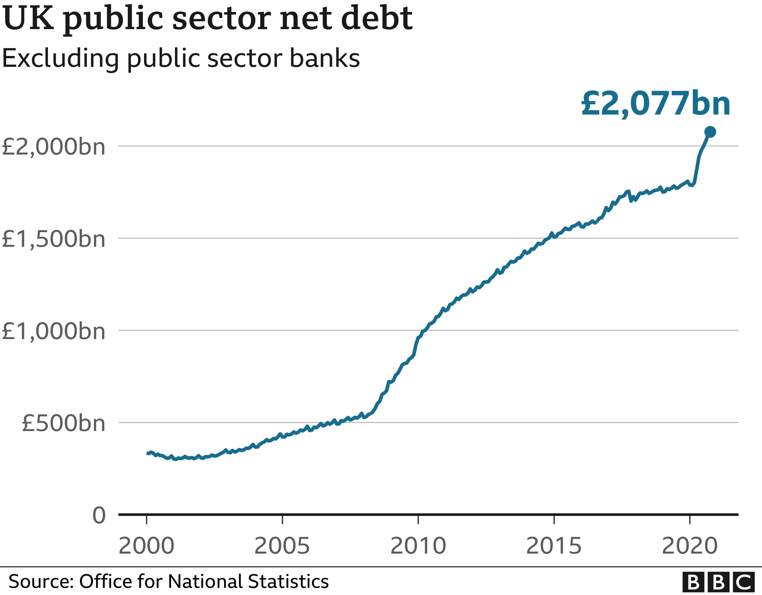 Public Net Debt